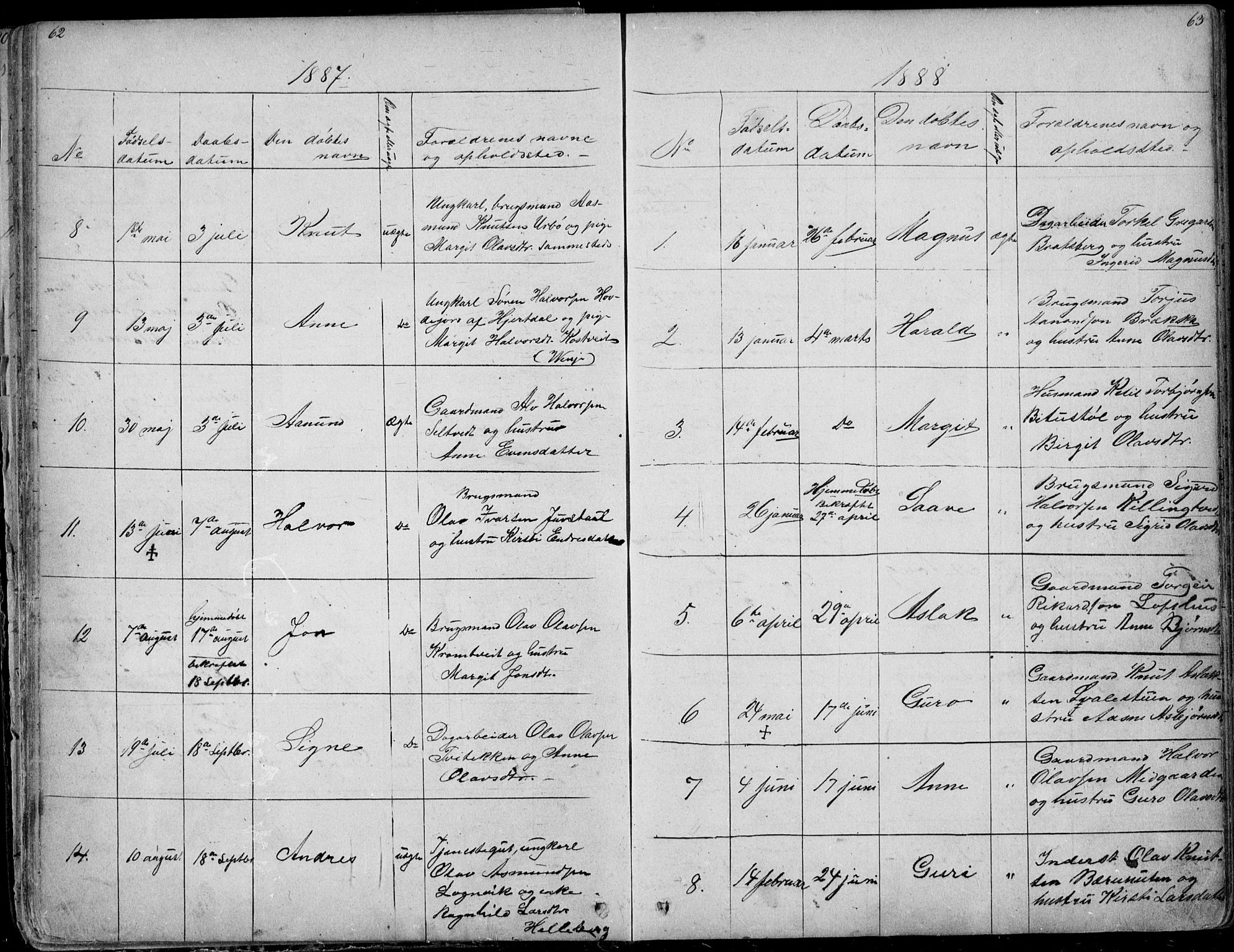 SAKO, Rauland kirkebøker, G/Ga/L0002: Klokkerbok nr. I 2, 1849-1935, s. 62-63