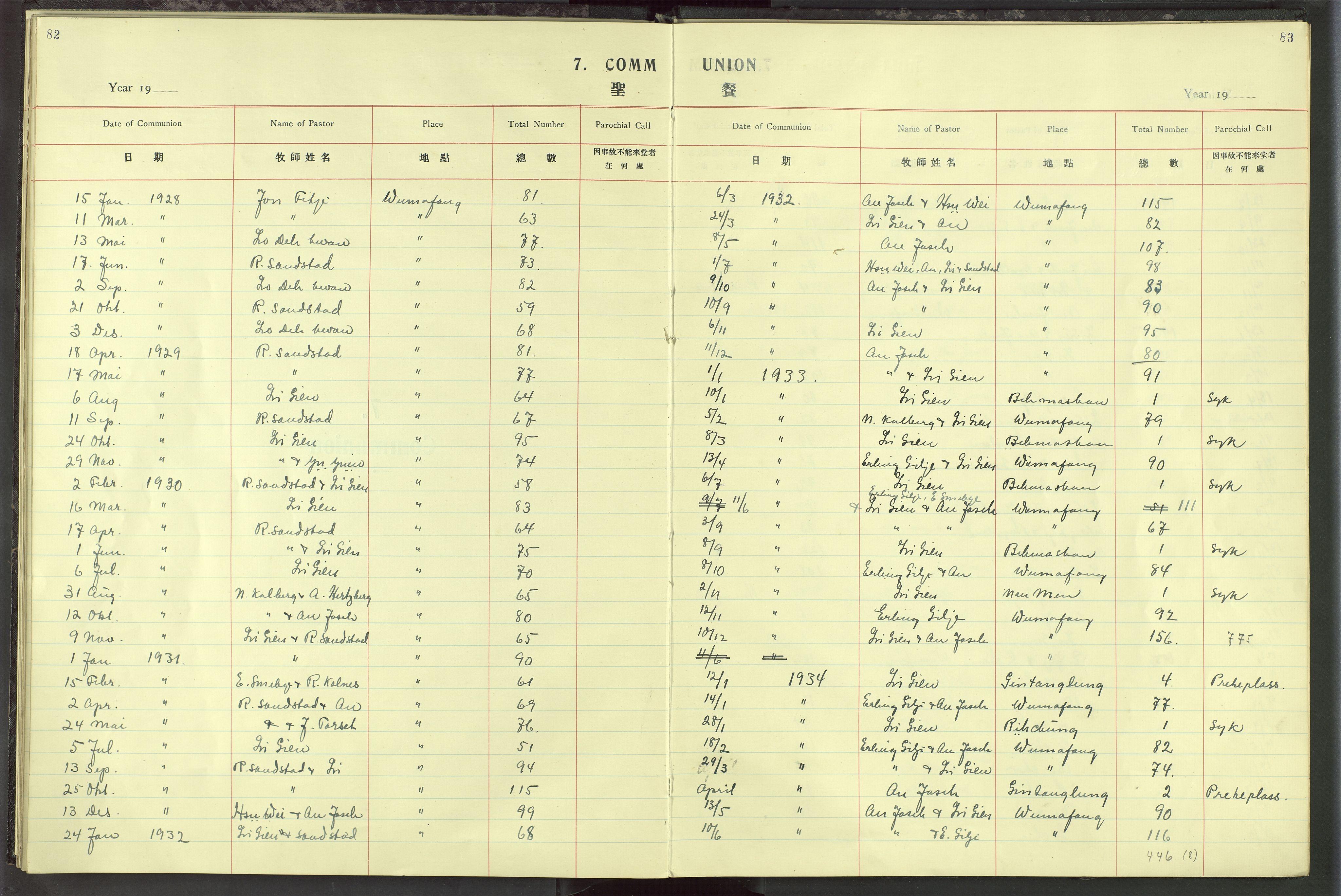 VID, Det Norske Misjonsselskap - utland - Kina (Hunan), Dm/L0019: Ministerialbok nr. 57, 1920-1949, s. 82-83