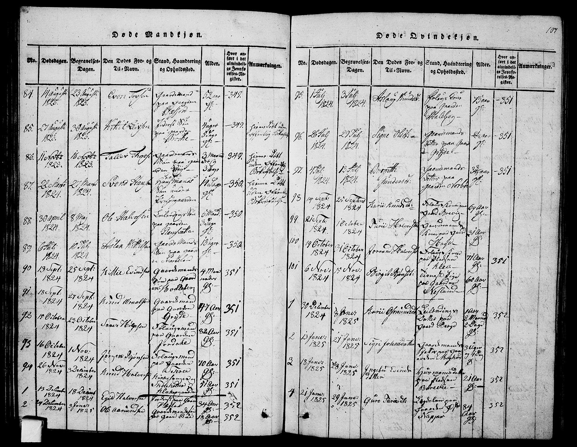 SAKO, Fyresdal kirkebøker, G/Ga/L0001: Klokkerbok nr. I 1, 1816-1840, s. 107