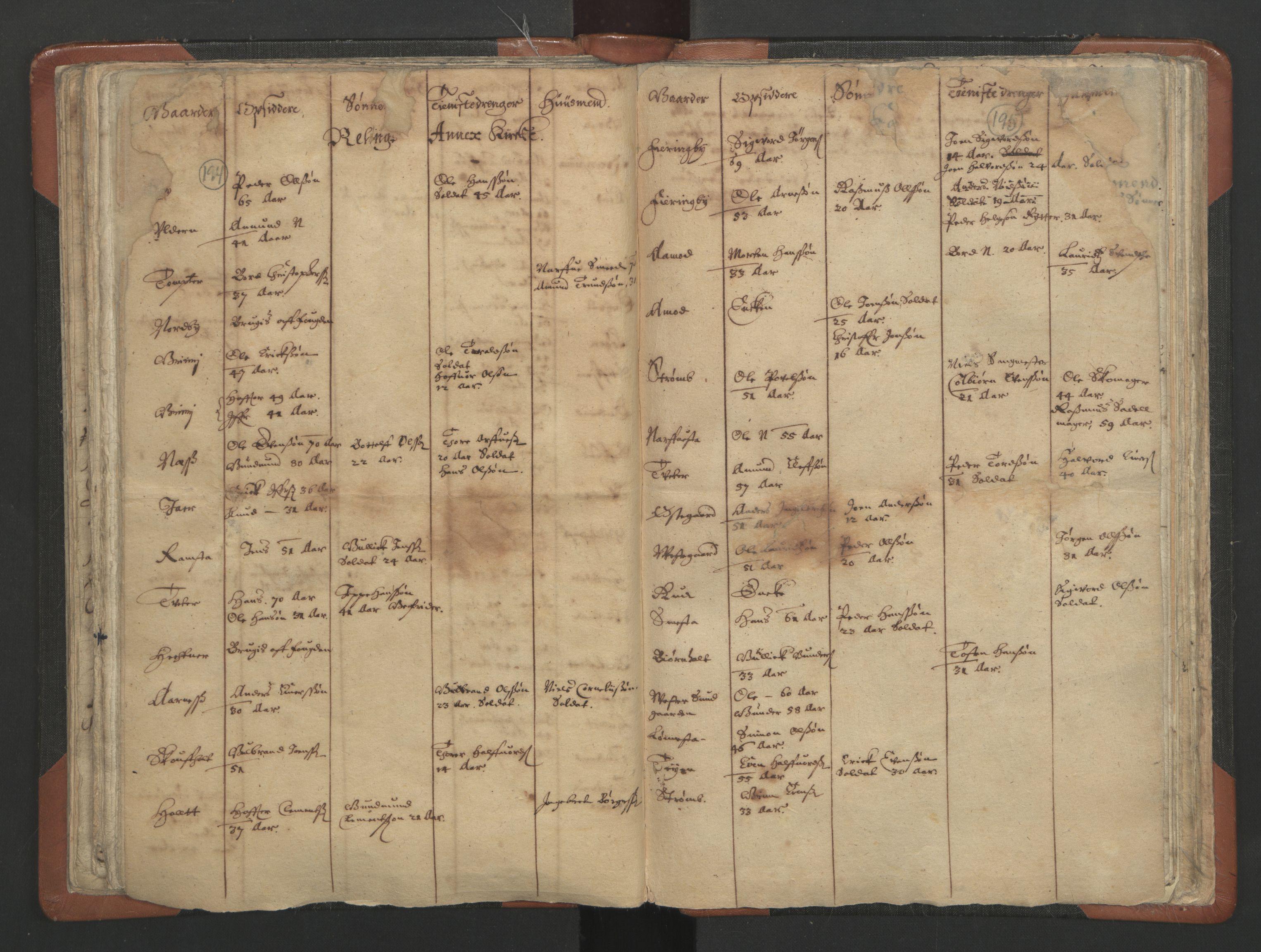 RA, Sogneprestenes manntall 1664-1666, nr. 3: Nedre Romerike prosti, 1664-1666, s. 194-195