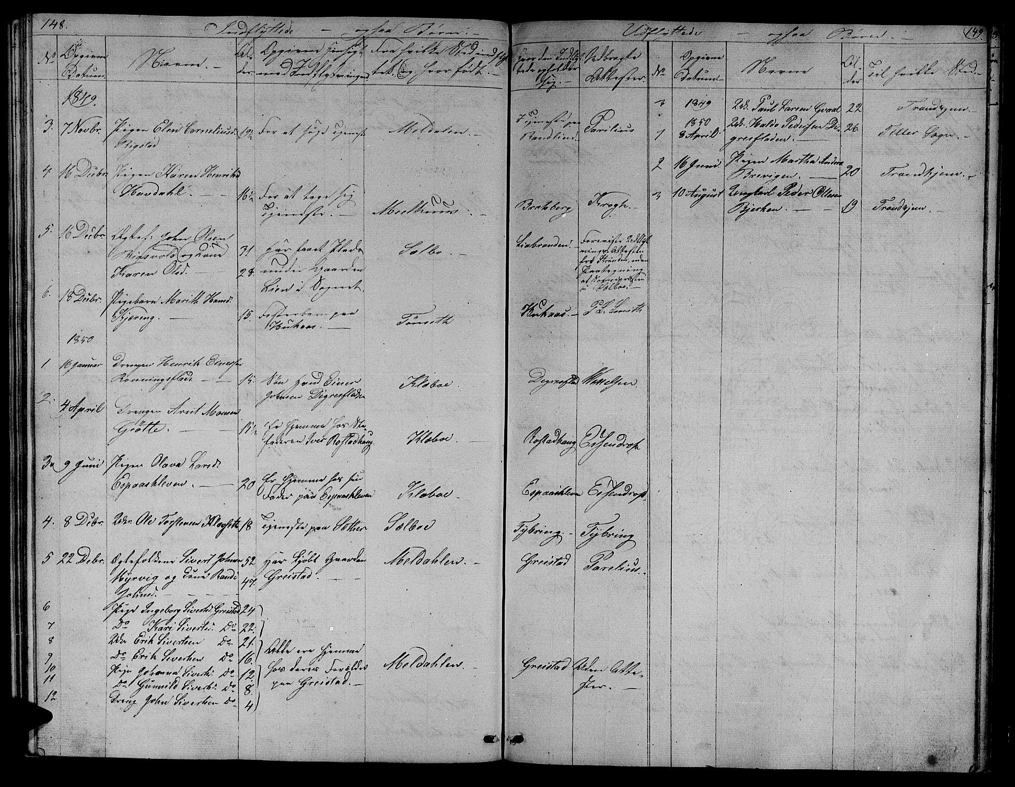 SAT, Ministerialprotokoller, klokkerbøker og fødselsregistre - Sør-Trøndelag, 608/L0339: Klokkerbok nr. 608C05, 1844-1863, s. 148-149