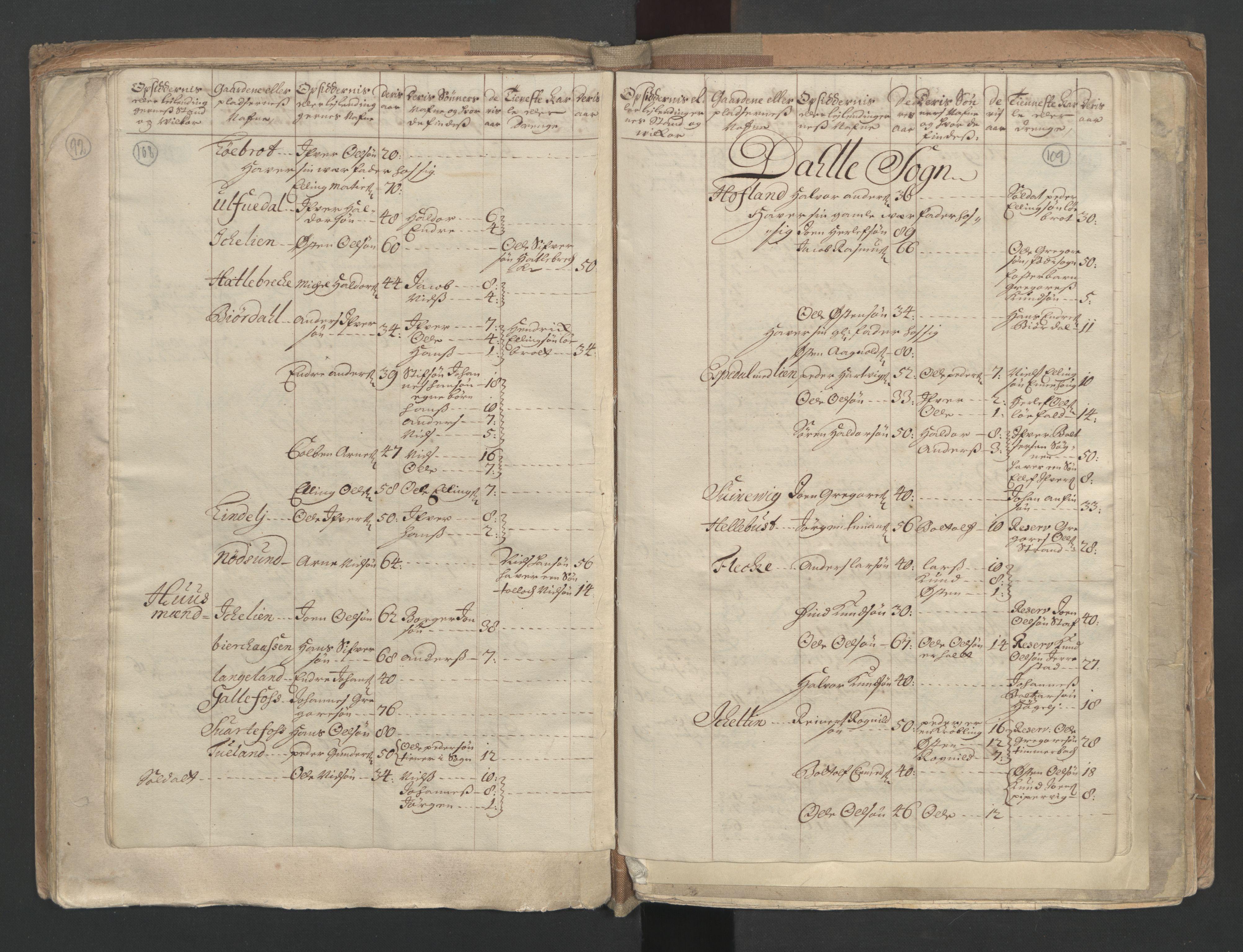RA, Manntallet 1701, nr. 9: Sunnfjord fogderi, Nordfjord fogderi og Svanø birk, 1701, s. 108-109
