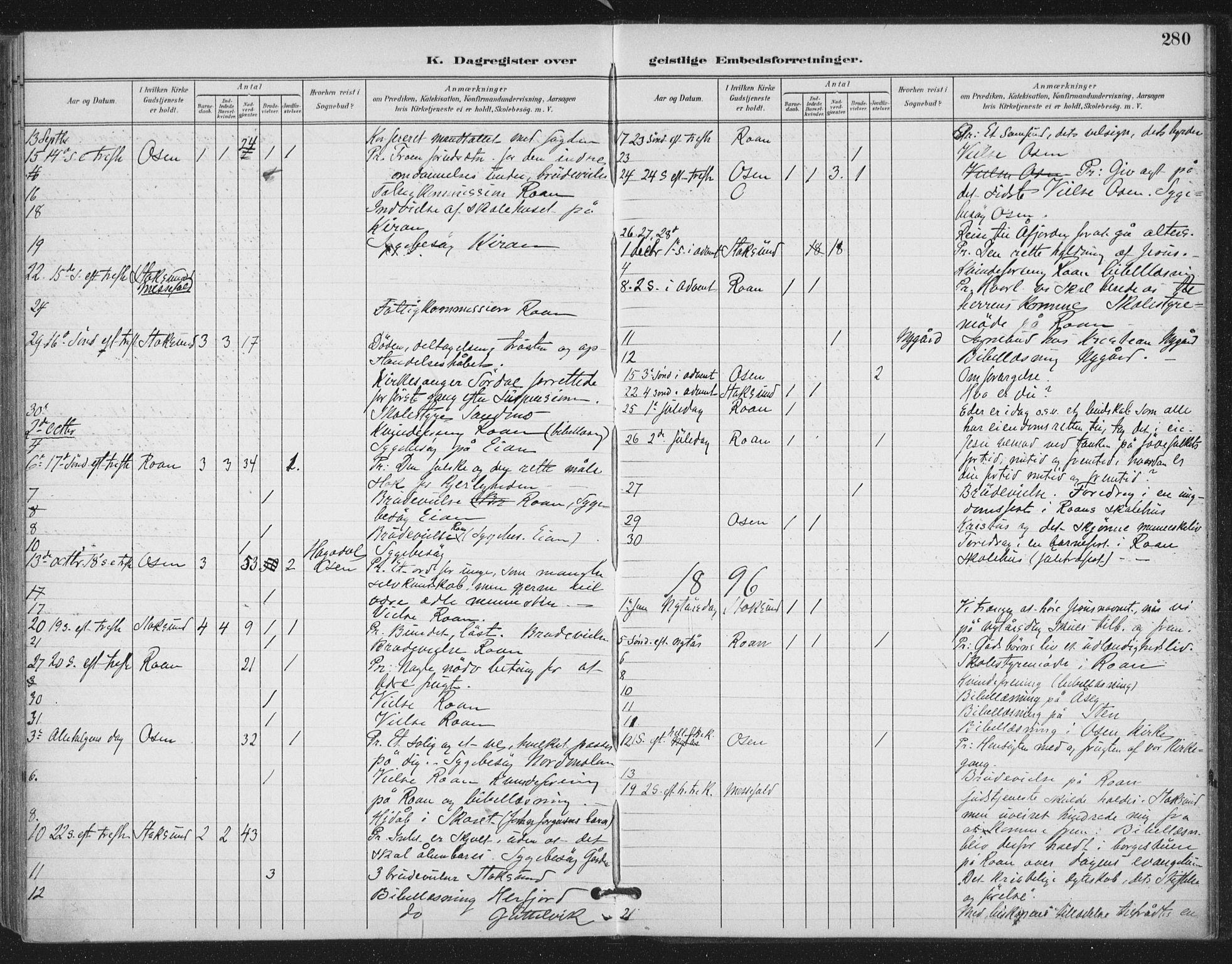 SAT, Ministerialprotokoller, klokkerbøker og fødselsregistre - Sør-Trøndelag, 657/L0708: Ministerialbok nr. 657A09, 1894-1904, s. 280