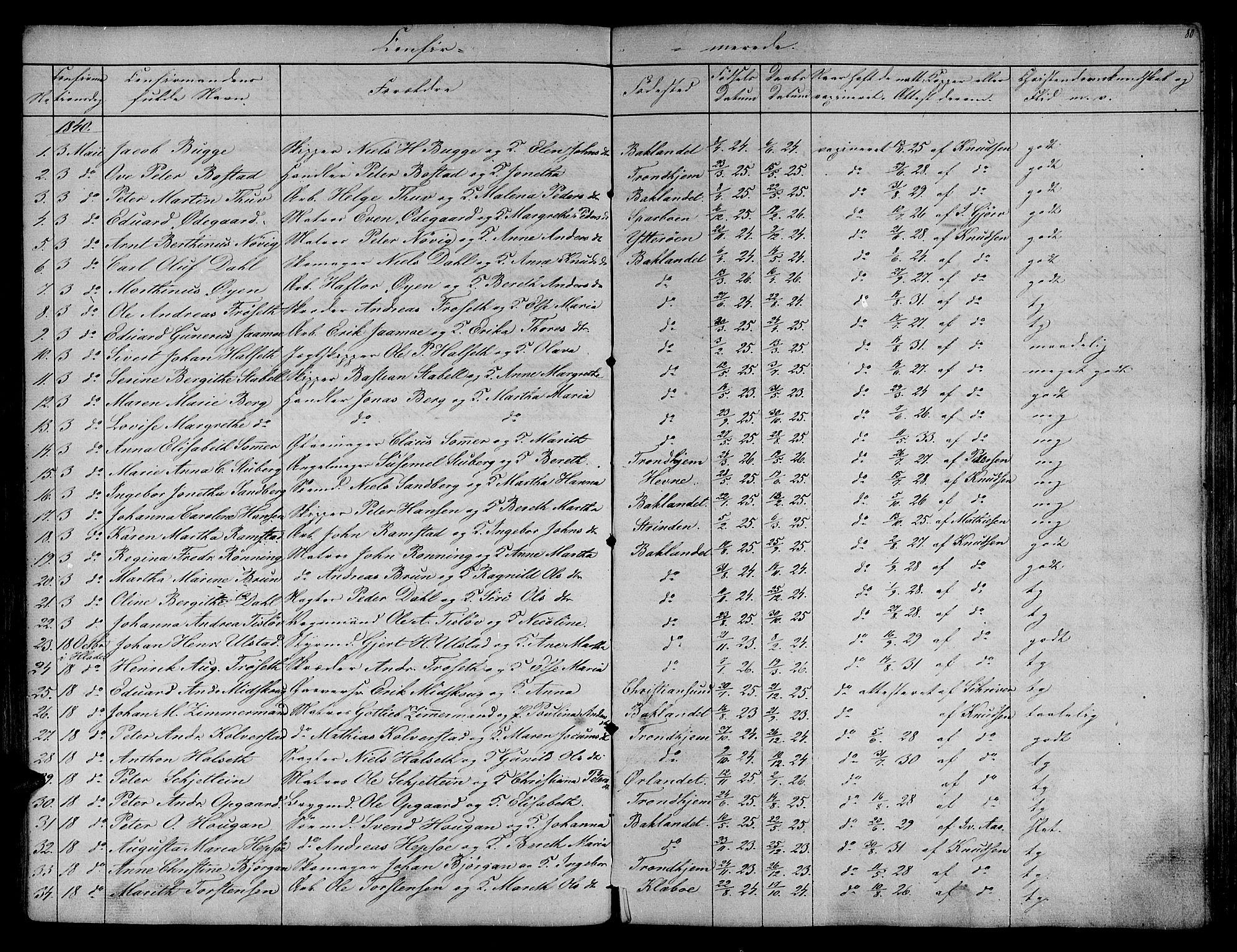 SAT, Ministerialprotokoller, klokkerbøker og fødselsregistre - Sør-Trøndelag, 604/L0182: Ministerialbok nr. 604A03, 1818-1850, s. 80