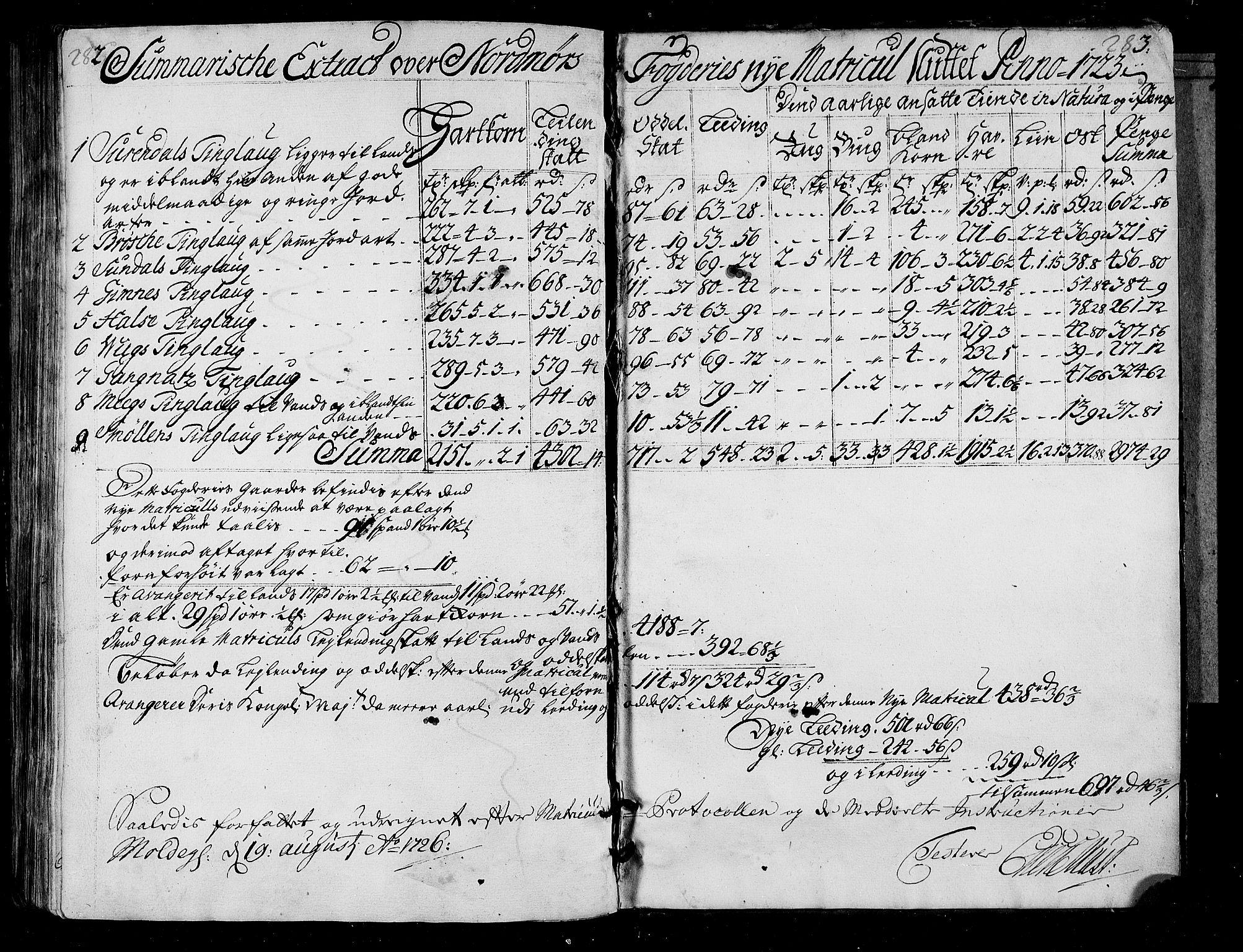 RA, Rentekammeret inntil 1814, Realistisk ordnet avdeling, N/Nb/Nbf/L0155: Nordmøre matrikkelprotokoll, 1721-1723, s. 282-283
