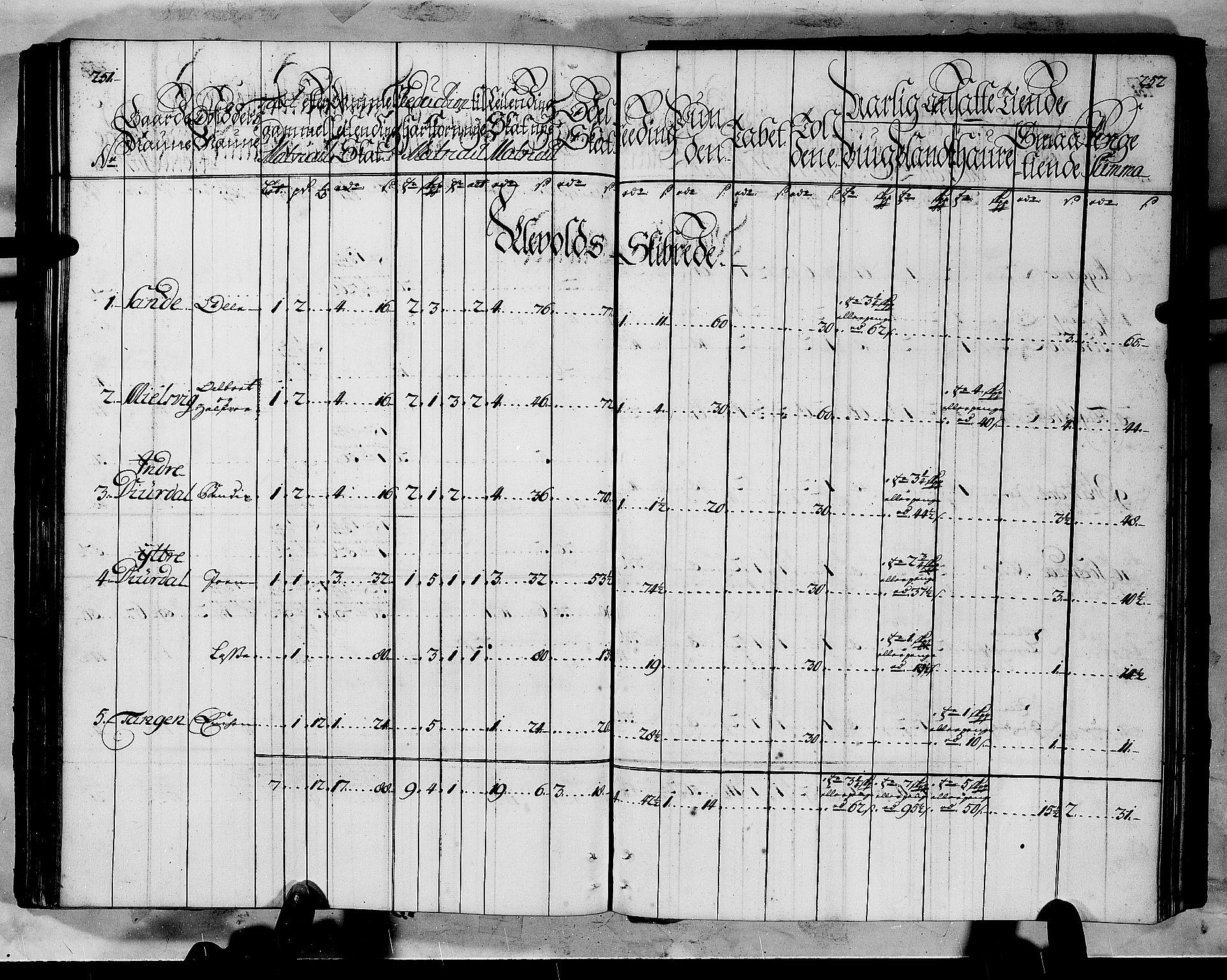 RA, Rentekammeret inntil 1814, Realistisk ordnet avdeling, N/Nb/Nbf/L0145: Ytre Sogn matrikkelprotokoll, 1723, s. 251-252