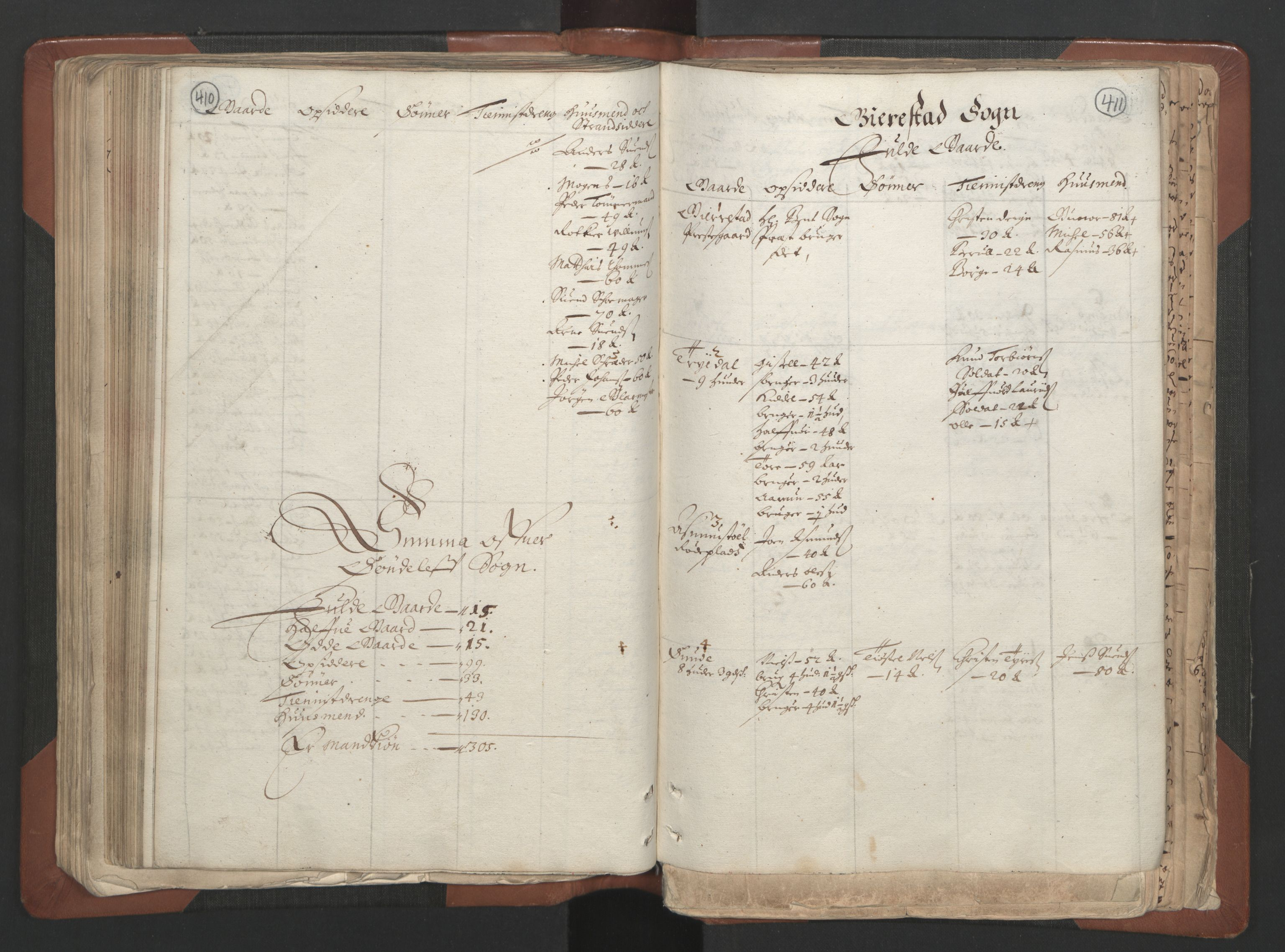 RA, Fogdenes og sorenskrivernes manntall 1664-1666, nr. 7: Nedenes fogderi, 1664-1666, s. 410-411