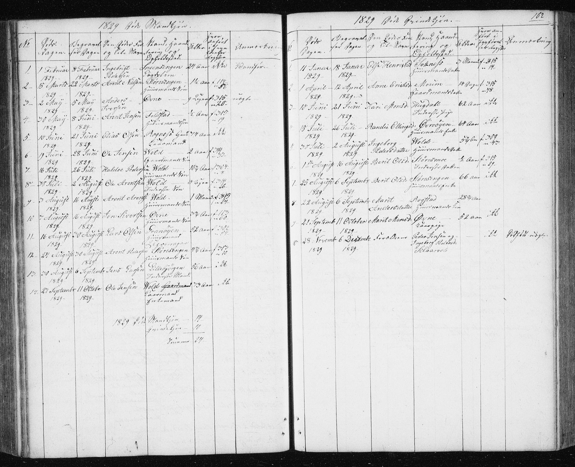SAT, Ministerialprotokoller, klokkerbøker og fødselsregistre - Sør-Trøndelag, 687/L1017: Klokkerbok nr. 687C01, 1816-1837, s. 162
