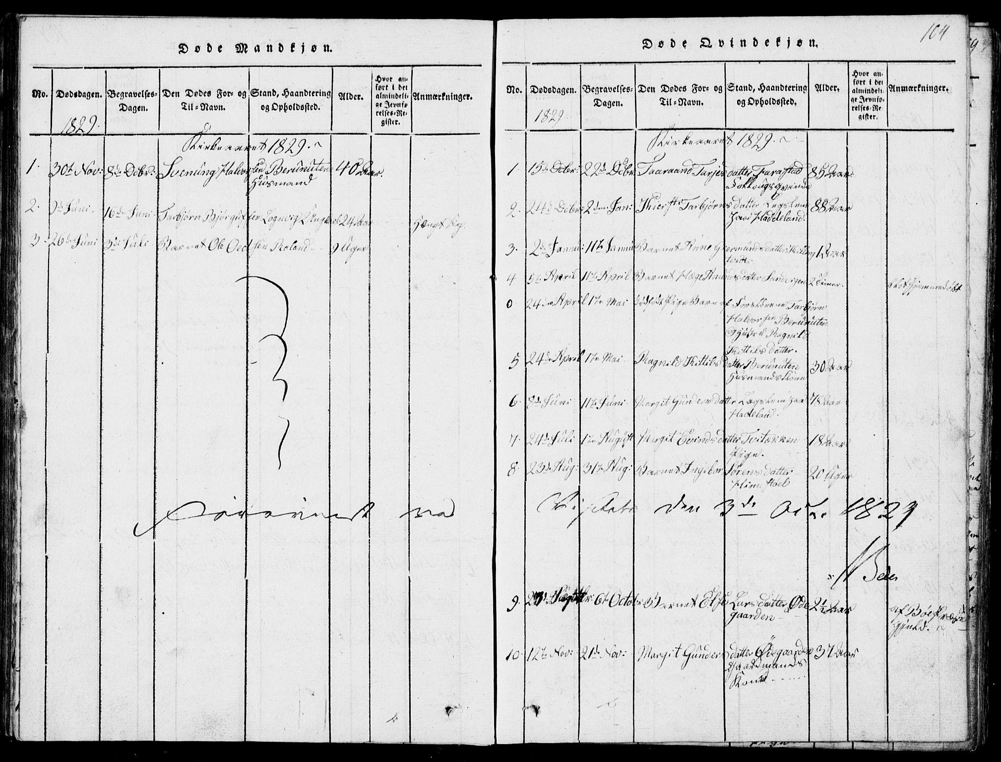 SAKO, Rauland kirkebøker, G/Ga/L0001: Klokkerbok nr. I 1, 1814-1843, s. 104