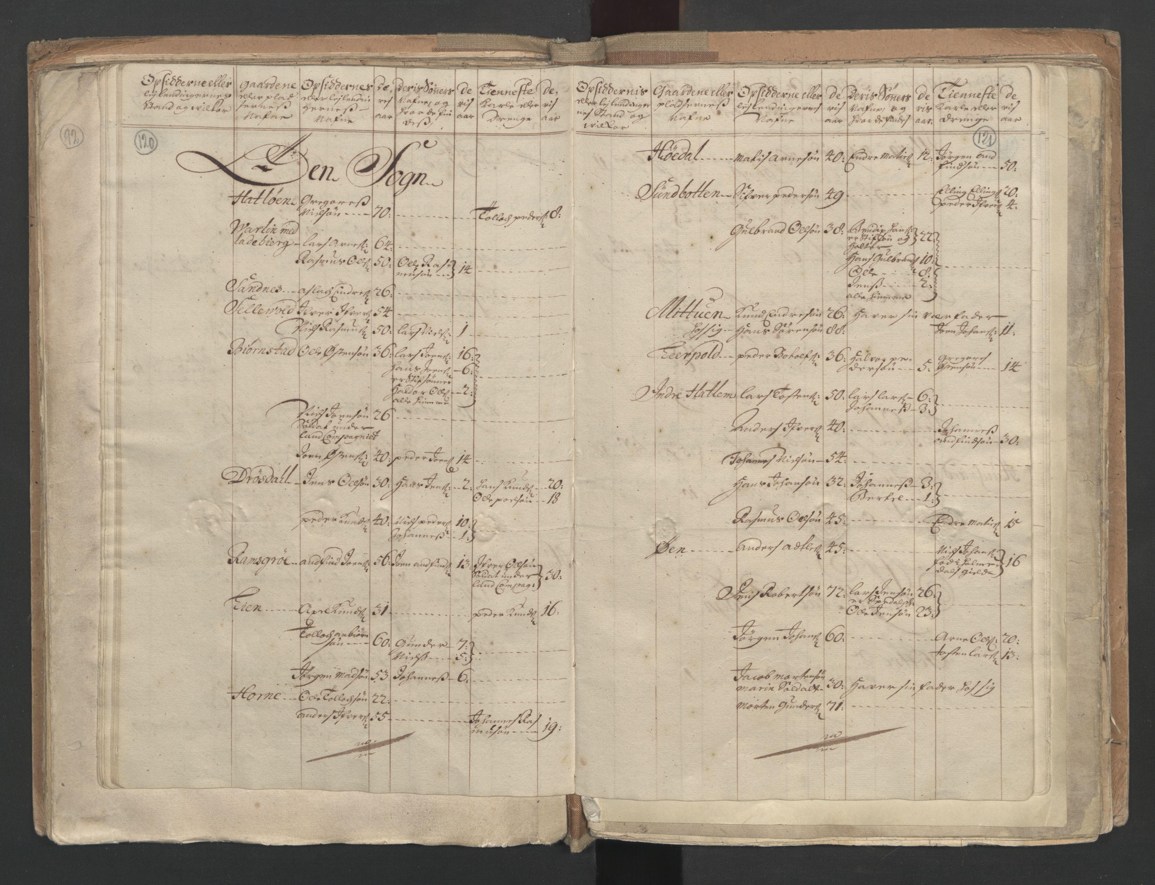 RA, Manntallet 1701, nr. 9: Sunnfjord fogderi, Nordfjord fogderi og Svanø birk, 1701, s. 120-121