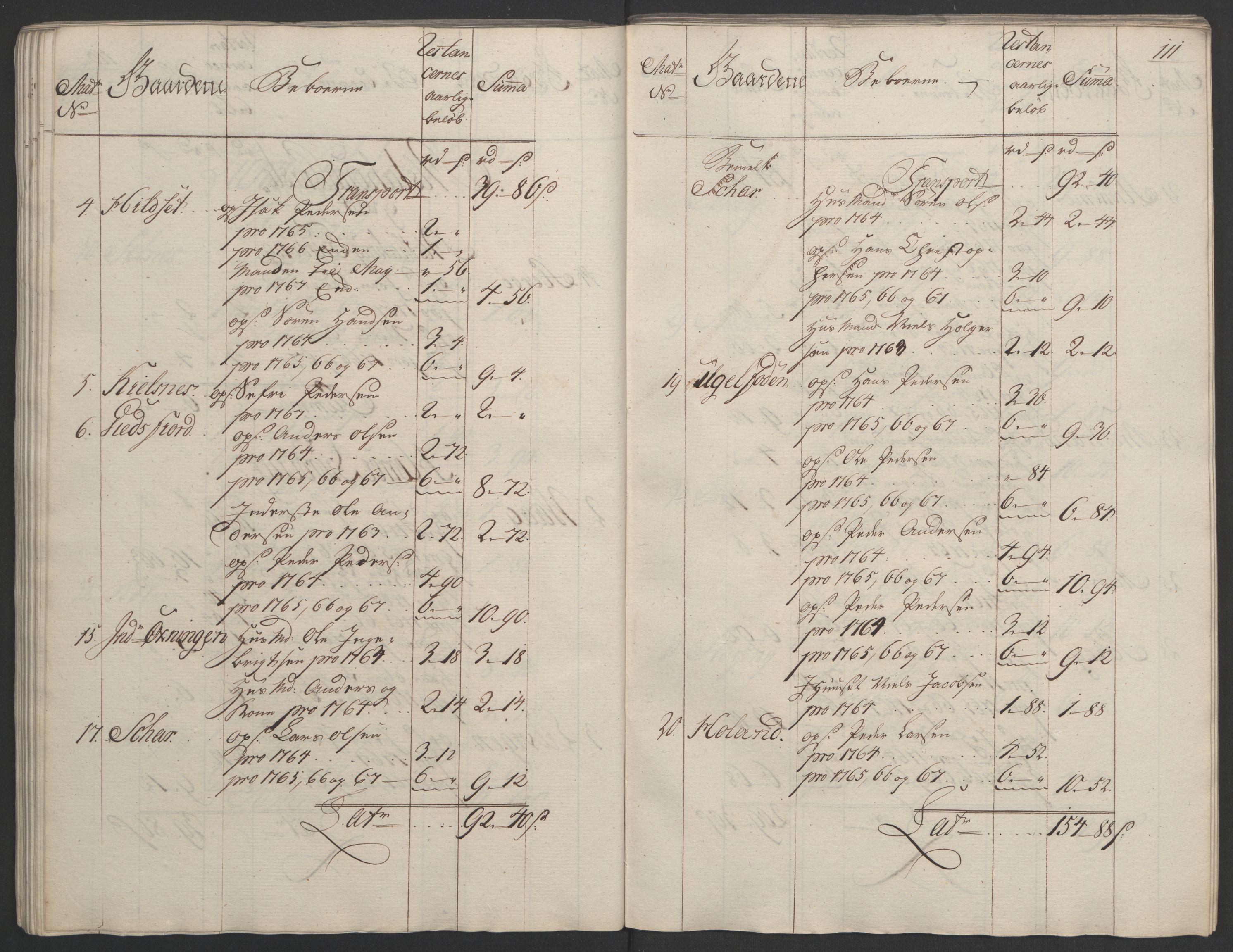 RA, Rentekammeret inntil 1814, Realistisk ordnet avdeling, Ol/L0023: [Gg 10]: Ekstraskatten, 23.09.1762. Helgeland (restanseregister), 1767-1772, s. 108