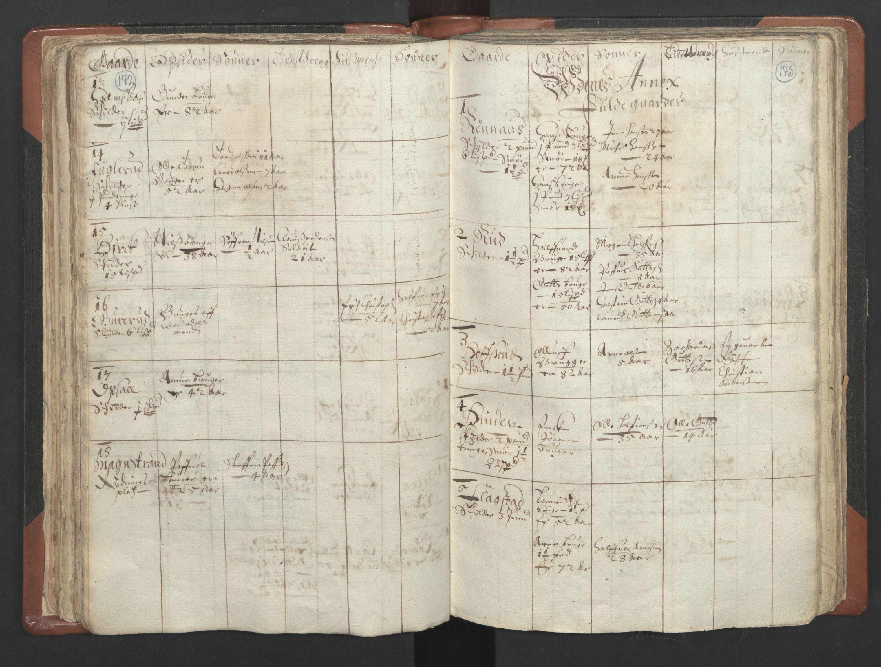 RA, Sogneprestenes manntall 1664-1666, nr. 4: Øvre Romerike prosti, 1664-1666, s. 172-173