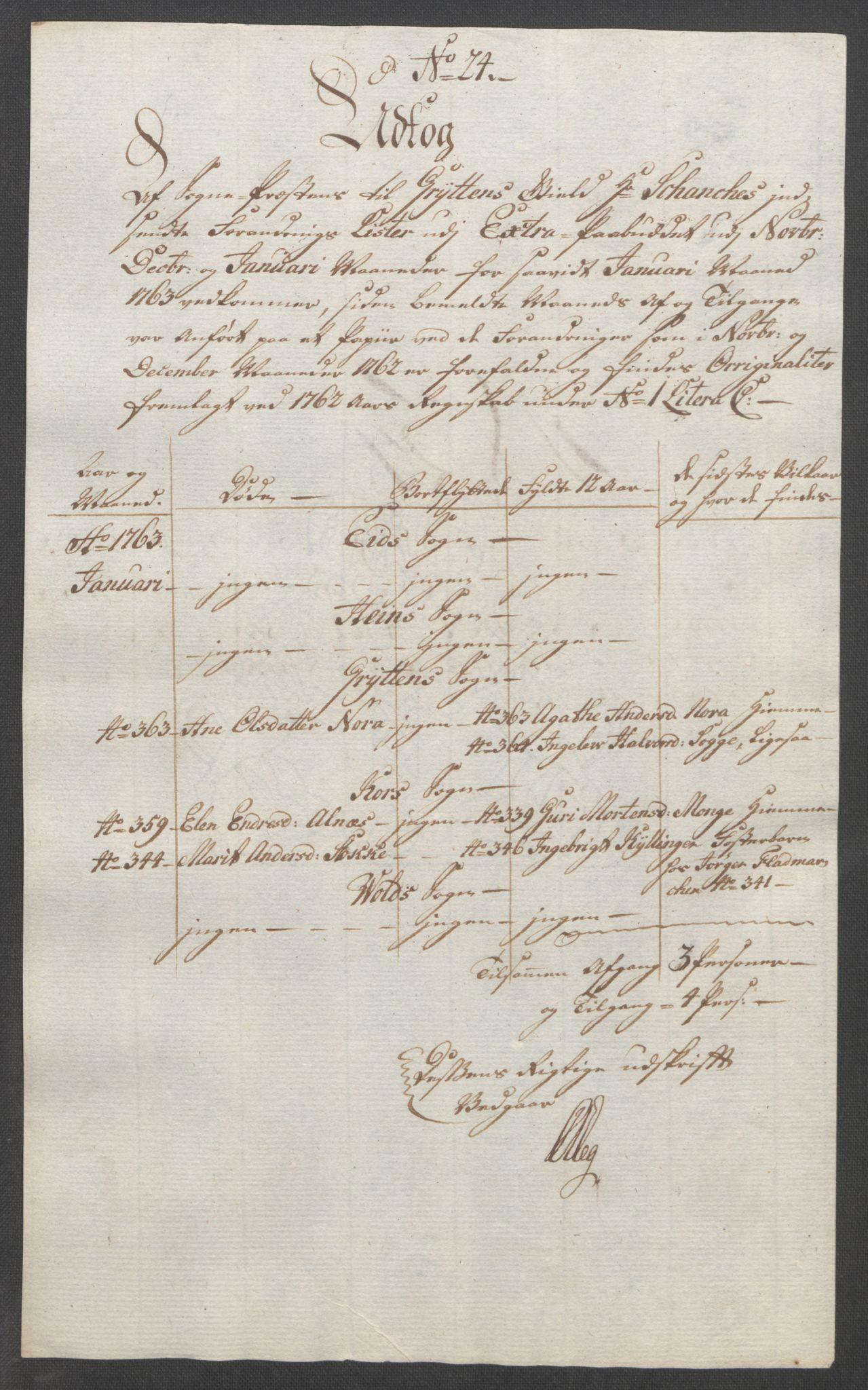 RA, Rentekammeret inntil 1814, Reviderte regnskaper, Fogderegnskap, R55/L3730: Ekstraskatten Romsdal, 1762-1763, s. 411