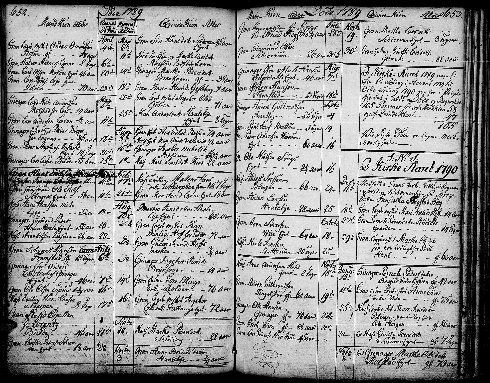 SAH, Gran prestekontor, Ministerialbok nr. 6, 1787-1824, s. 652-653