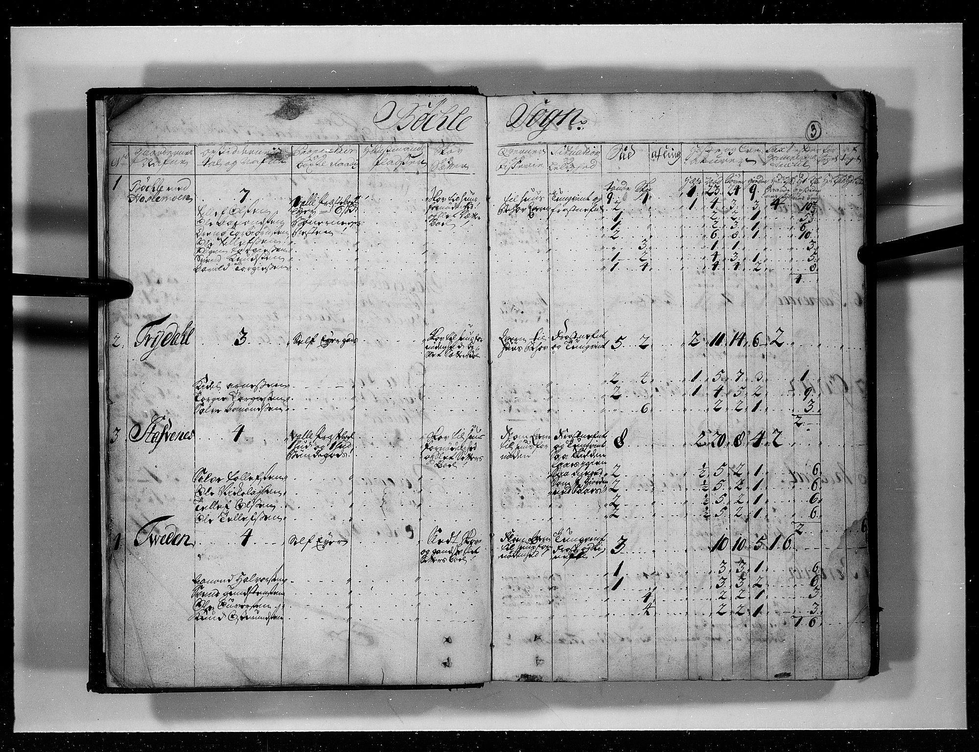 RA, Rentekammeret inntil 1814, Realistisk ordnet avdeling, N/Nb/Nbf/L0125: Råbyggelag eksaminasjonsprotokoll, 1723, s. 2b-3a