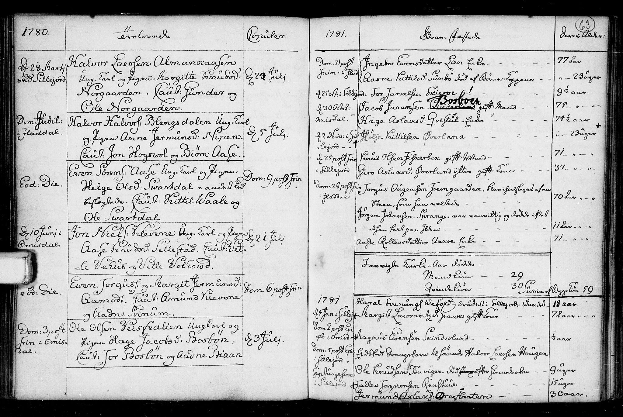 SAKO, Seljord kirkebøker, F/Fa/L0008: Ministerialbok nr. I 8, 1755-1814, s. 63