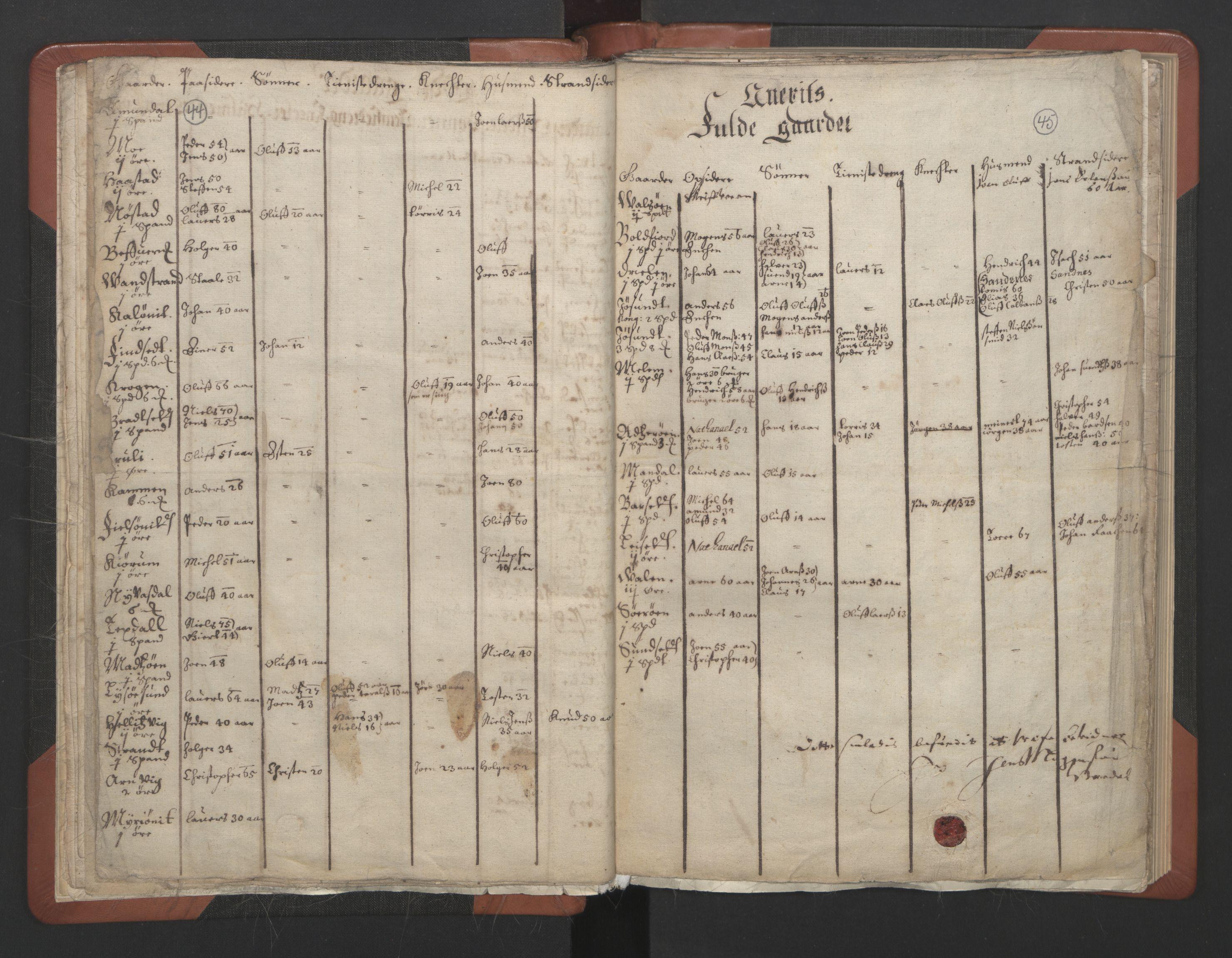 RA, Sogneprestenes manntall 1664-1666, nr. 30: Fosen prosti, 1664-1666, s. 44-45