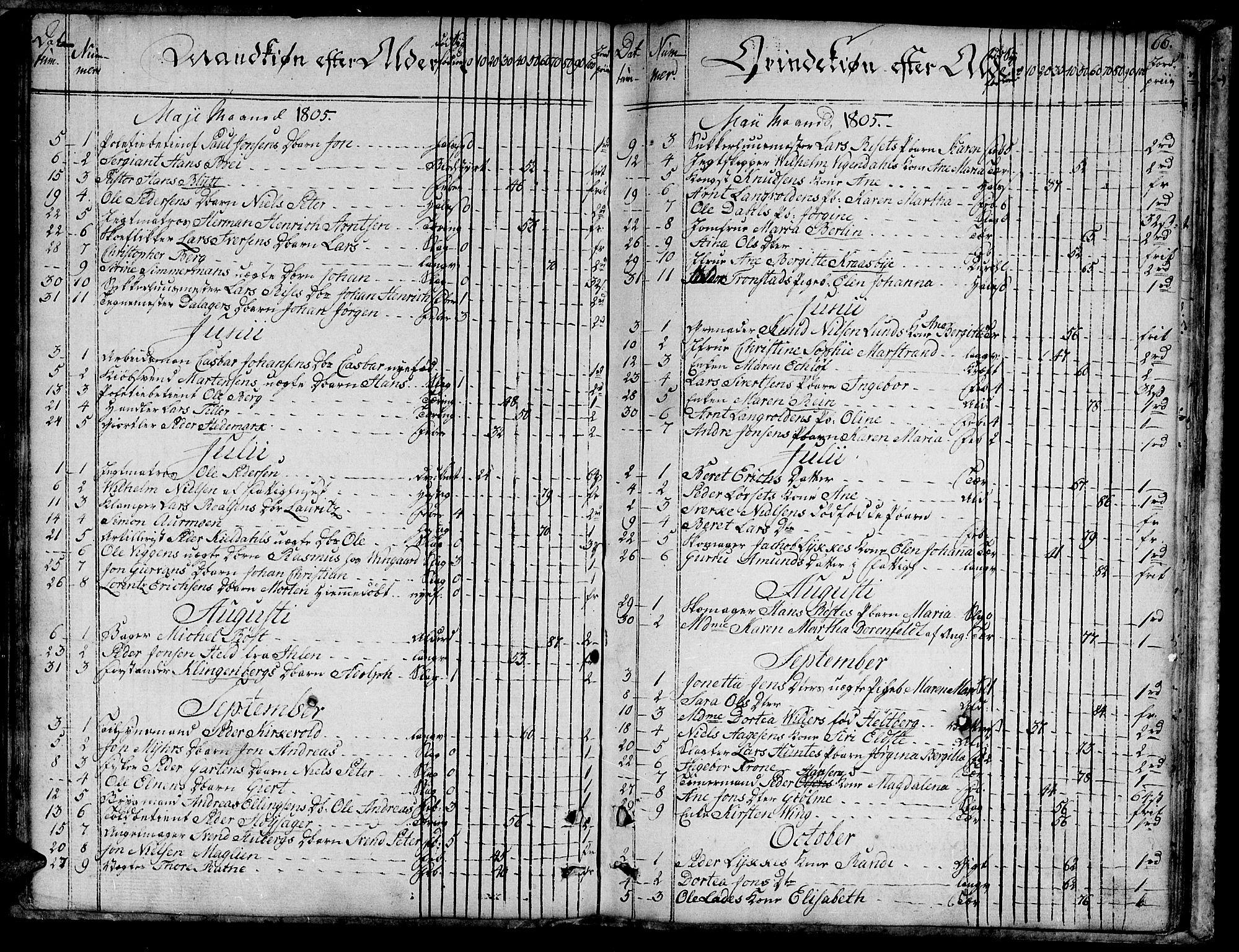 SAT, Ministerialprotokoller, klokkerbøker og fødselsregistre - Sør-Trøndelag, 601/L0040: Ministerialbok nr. 601A08, 1783-1818, s. 66