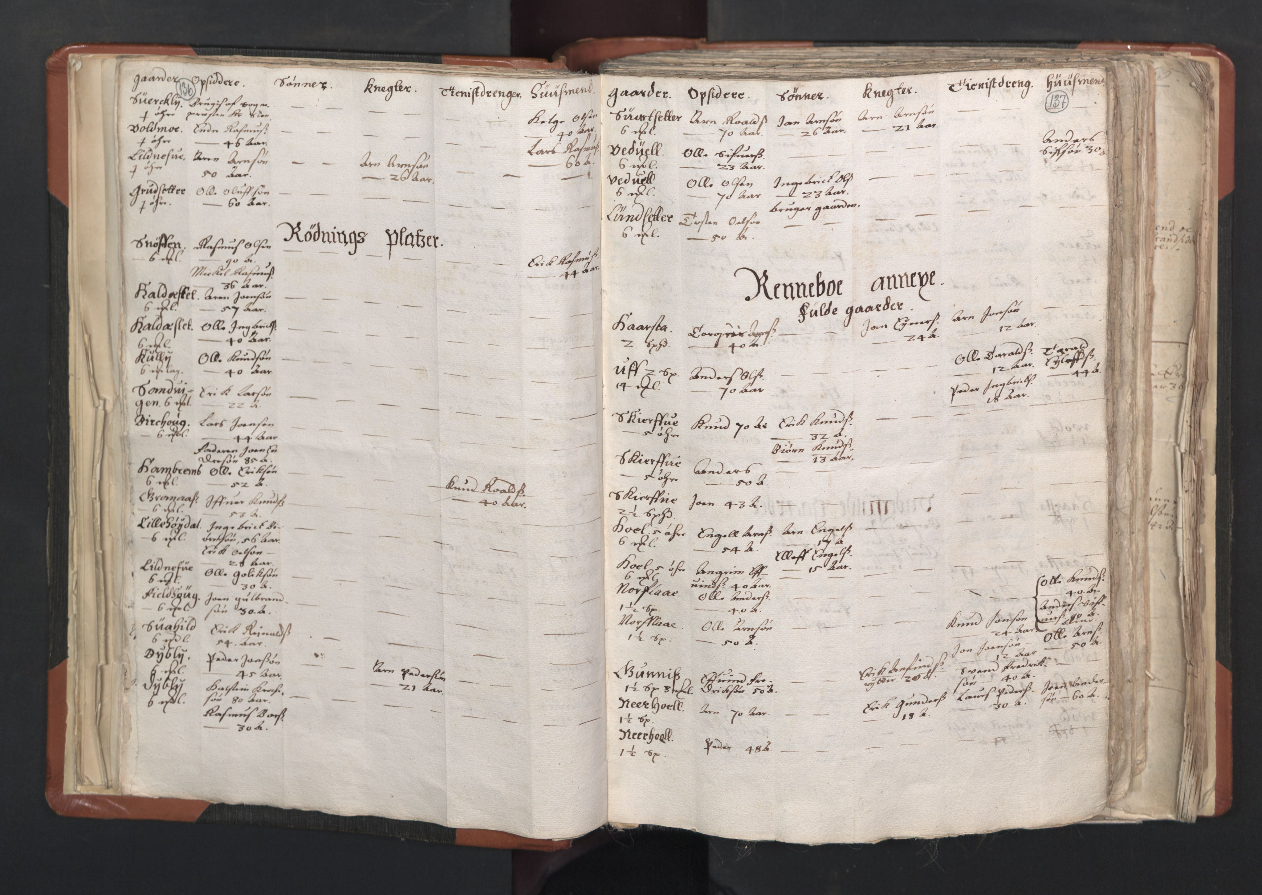 RA, Sogneprestenes manntall 1664-1666, nr. 31: Dalane prosti, 1664-1666, s. 136-137