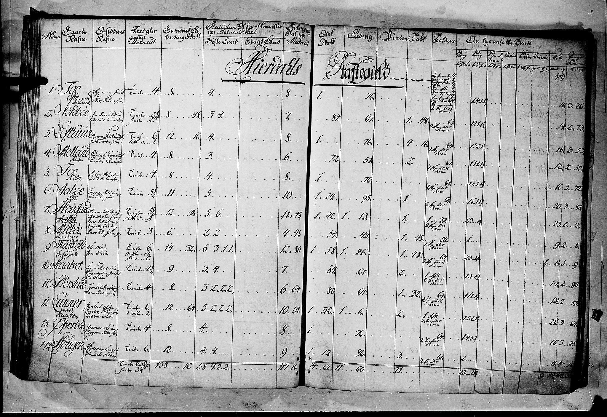 RA, Rentekammeret inntil 1814, Realistisk ordnet avdeling, N/Nb/Nbf/L0122: Øvre og Nedre Telemark matrikkelprotokoll, 1723, s. 46b-47a