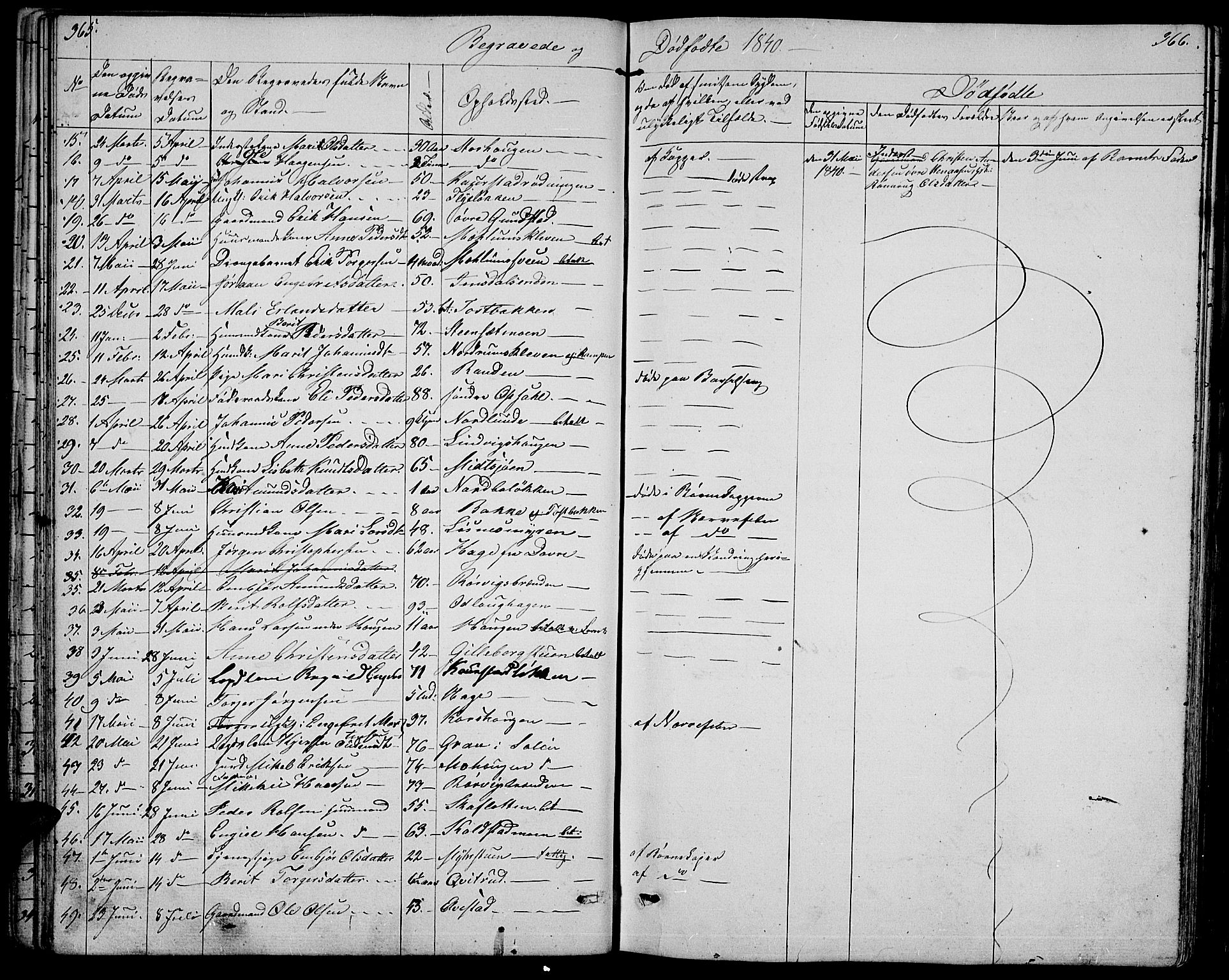SAH, Ringebu prestekontor, Klokkerbok nr. 2, 1839-1853, s. 365-366