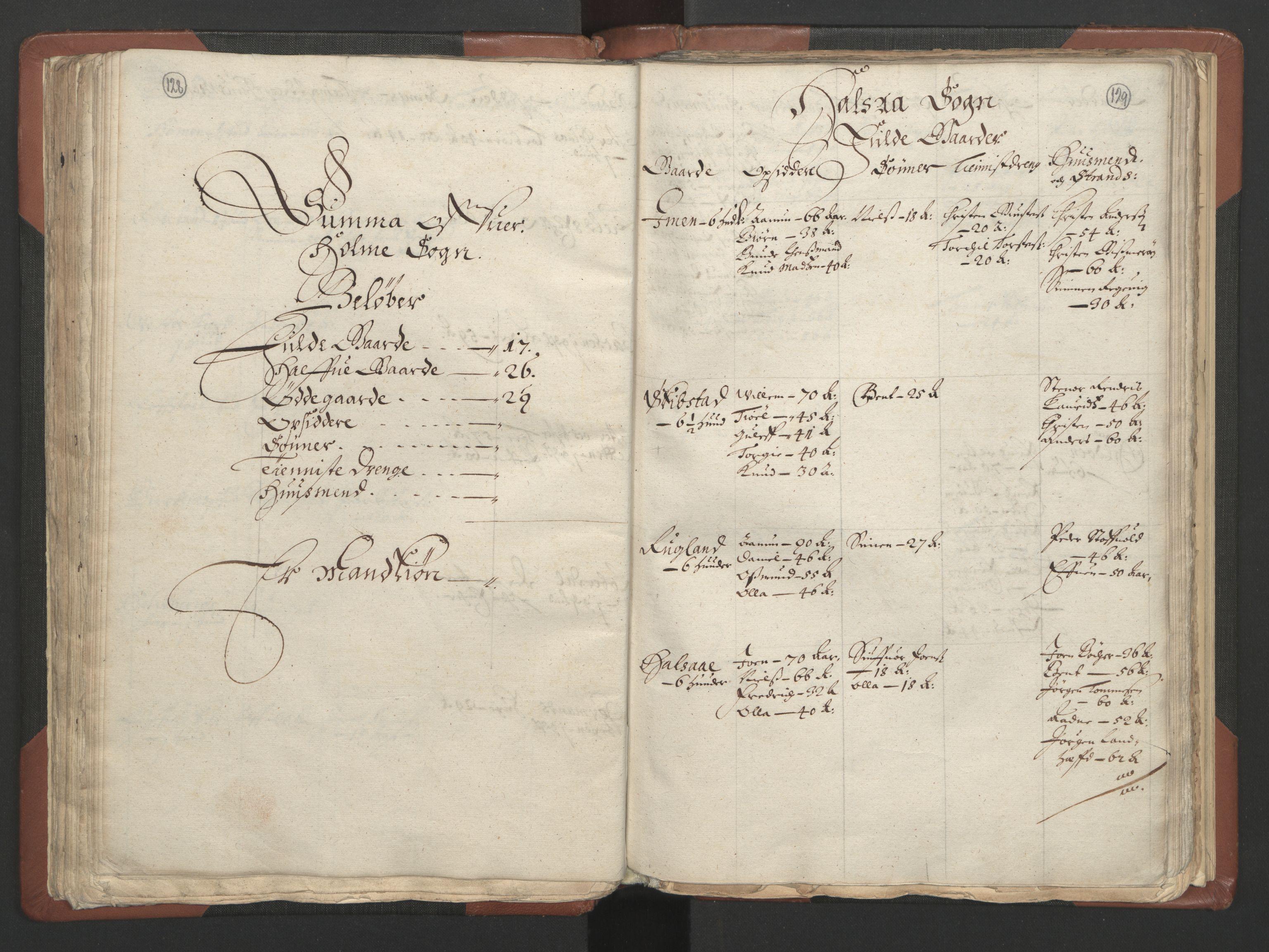RA, Fogdenes og sorenskrivernes manntall 1664-1666, nr. 9: Mandal len, 1664-1666, s. 128-129