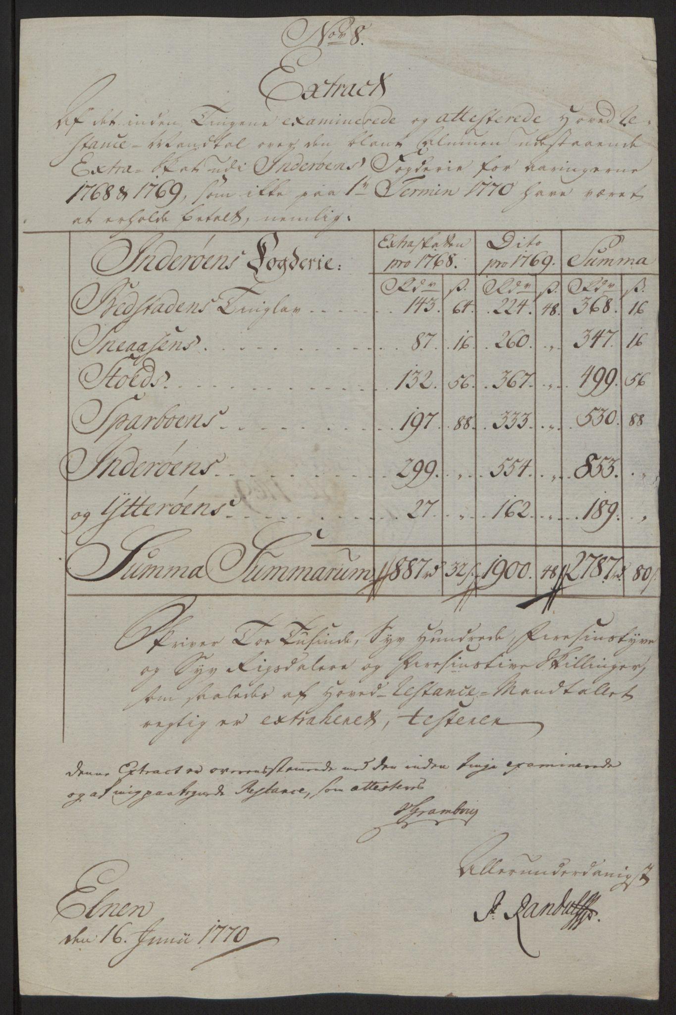 RA, Rentekammeret inntil 1814, Reviderte regnskaper, Fogderegnskap, R63/L4420: Ekstraskatten Inderøy, 1762-1772, s. 375