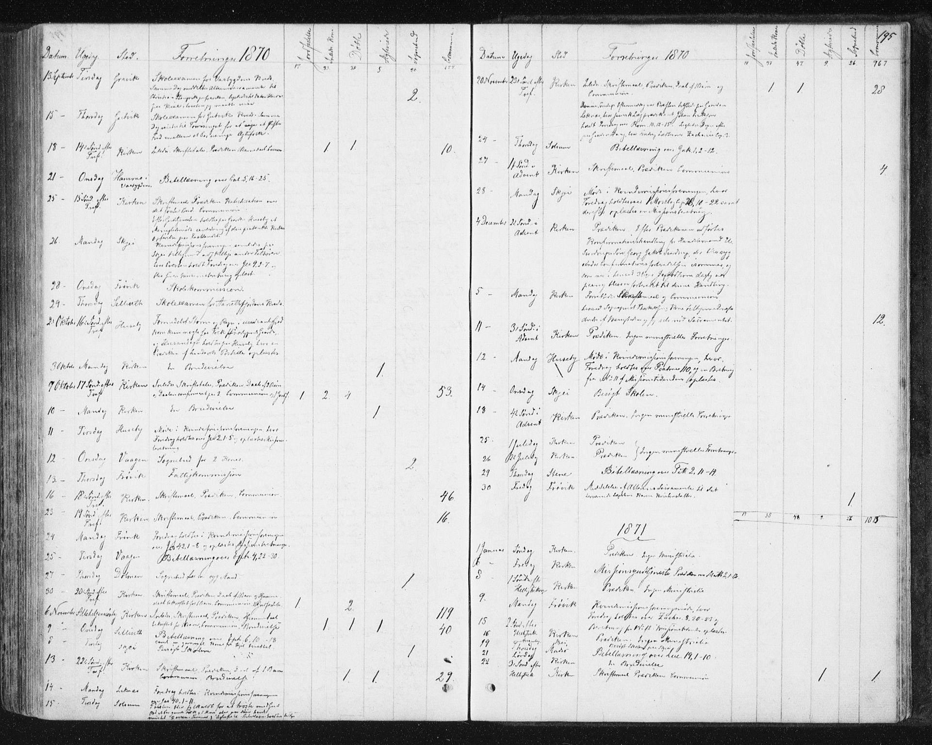 SAT, Ministerialprotokoller, klokkerbøker og fødselsregistre - Nord-Trøndelag, 788/L0696: Ministerialbok nr. 788A03, 1863-1877, s. 195