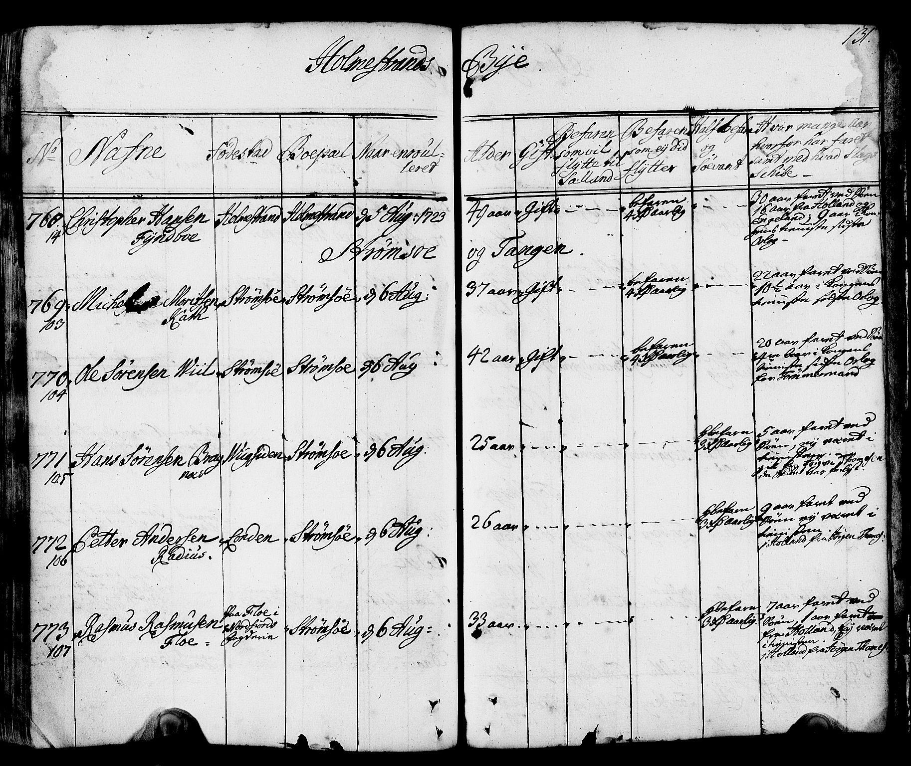 SAKO, Drammen innrulleringsdistrikt, F/Fa/L0002: Hovedrulle, 1723-1726, s. 132