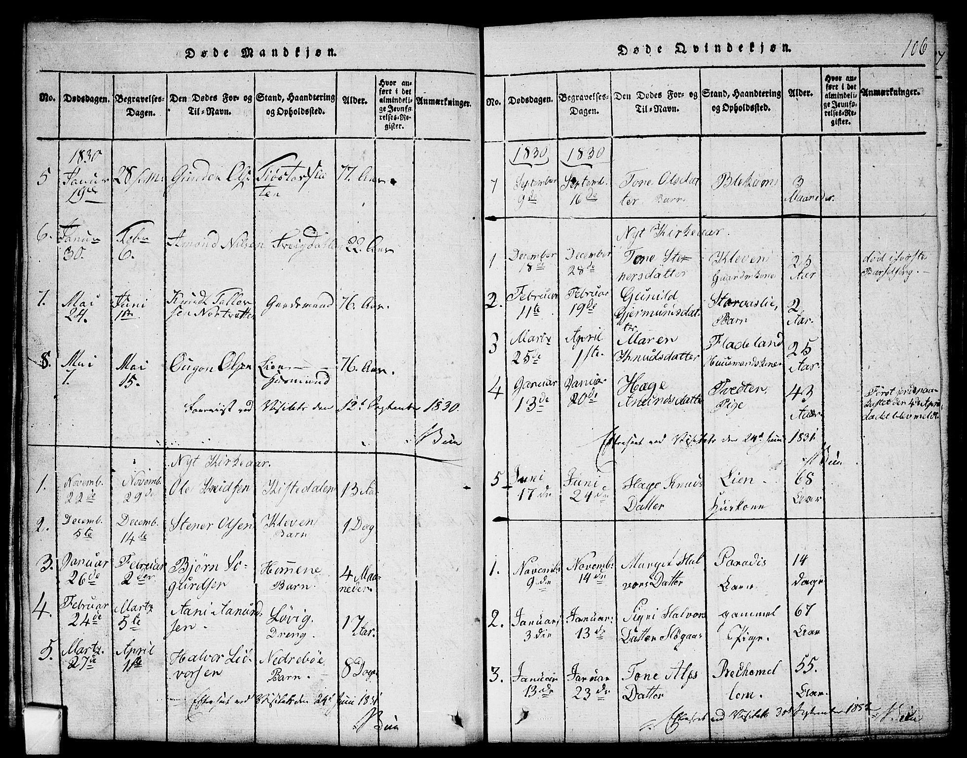 SAKO, Mo kirkebøker, G/Gb/L0001: Klokkerbok nr. II 1, 1814-1843, s. 106