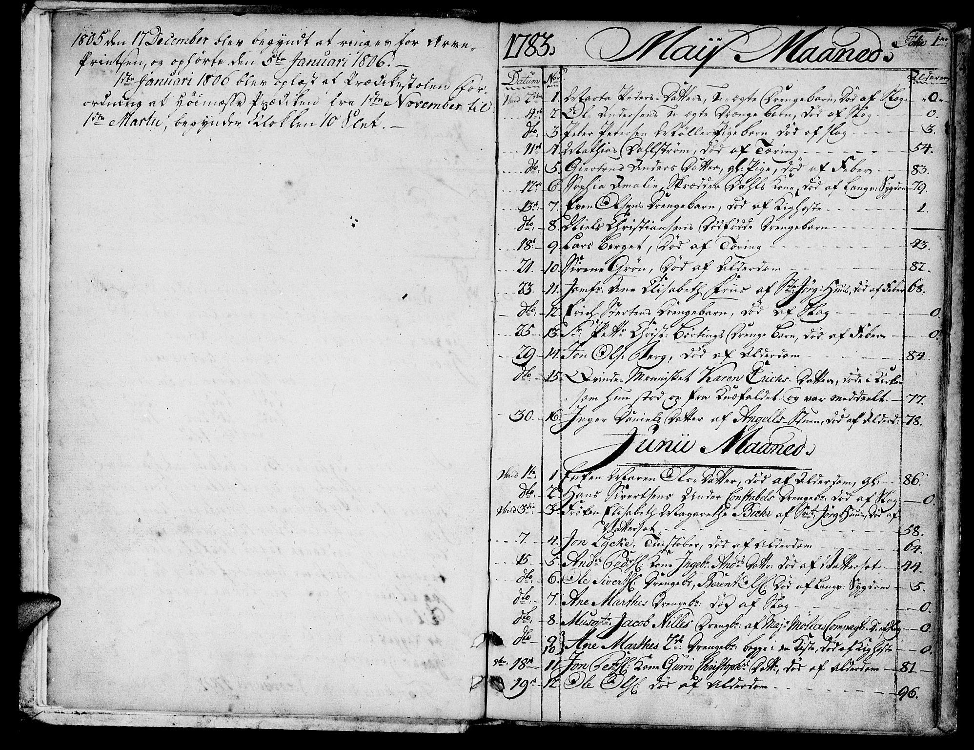 SAT, Ministerialprotokoller, klokkerbøker og fødselsregistre - Sør-Trøndelag, 601/L0040: Ministerialbok nr. 601A08, 1783-1818, s. 1