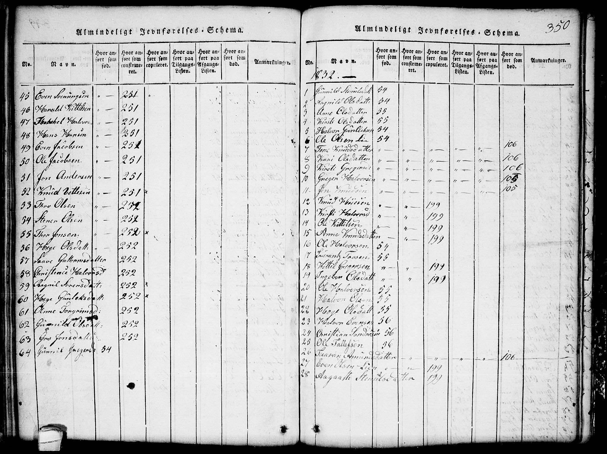 SAKO, Seljord kirkebøker, G/Gb/L0002: Klokkerbok nr. II 2, 1815-1854, s. 350