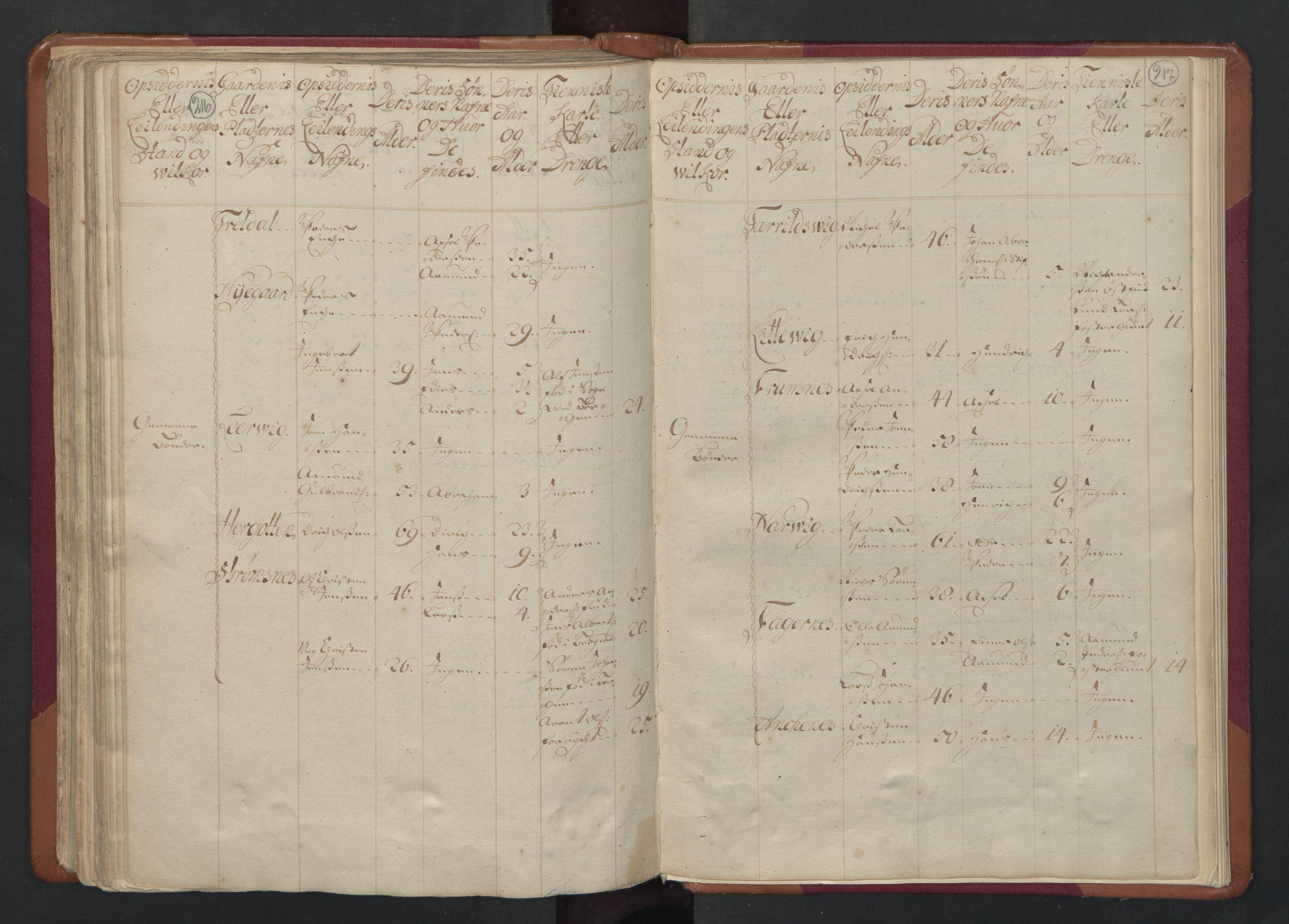 RA, Manntallet 1701, nr. 17: Salten fogderi, 1701, s. 216-217
