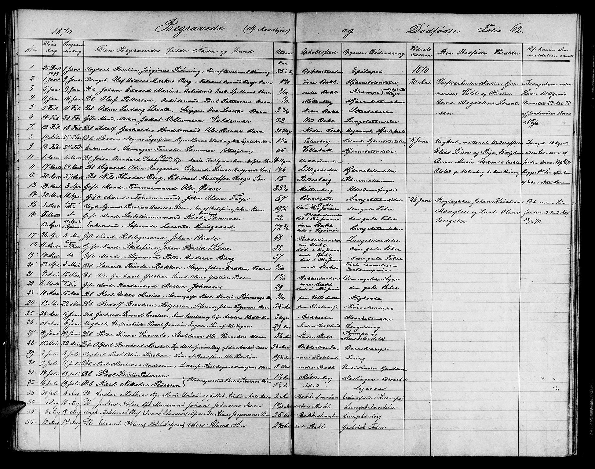 SAT, Ministerialprotokoller, klokkerbøker og fødselsregistre - Sør-Trøndelag, 604/L0221: Klokkerbok nr. 604C04, 1870-1885, s. 62