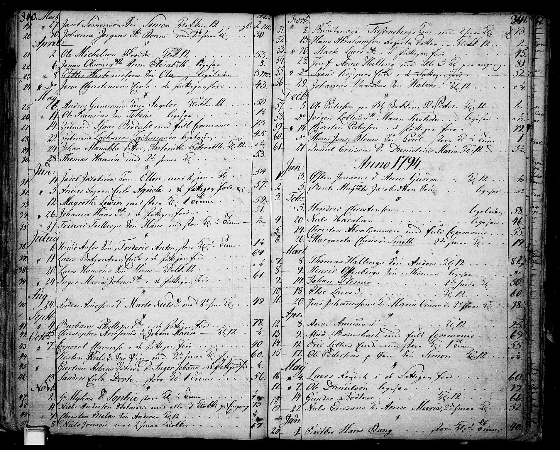 SAKO, Skien kirkebøker, F/Fa/L0004: Ministerialbok nr. 4, 1792-1814, s. 340-341