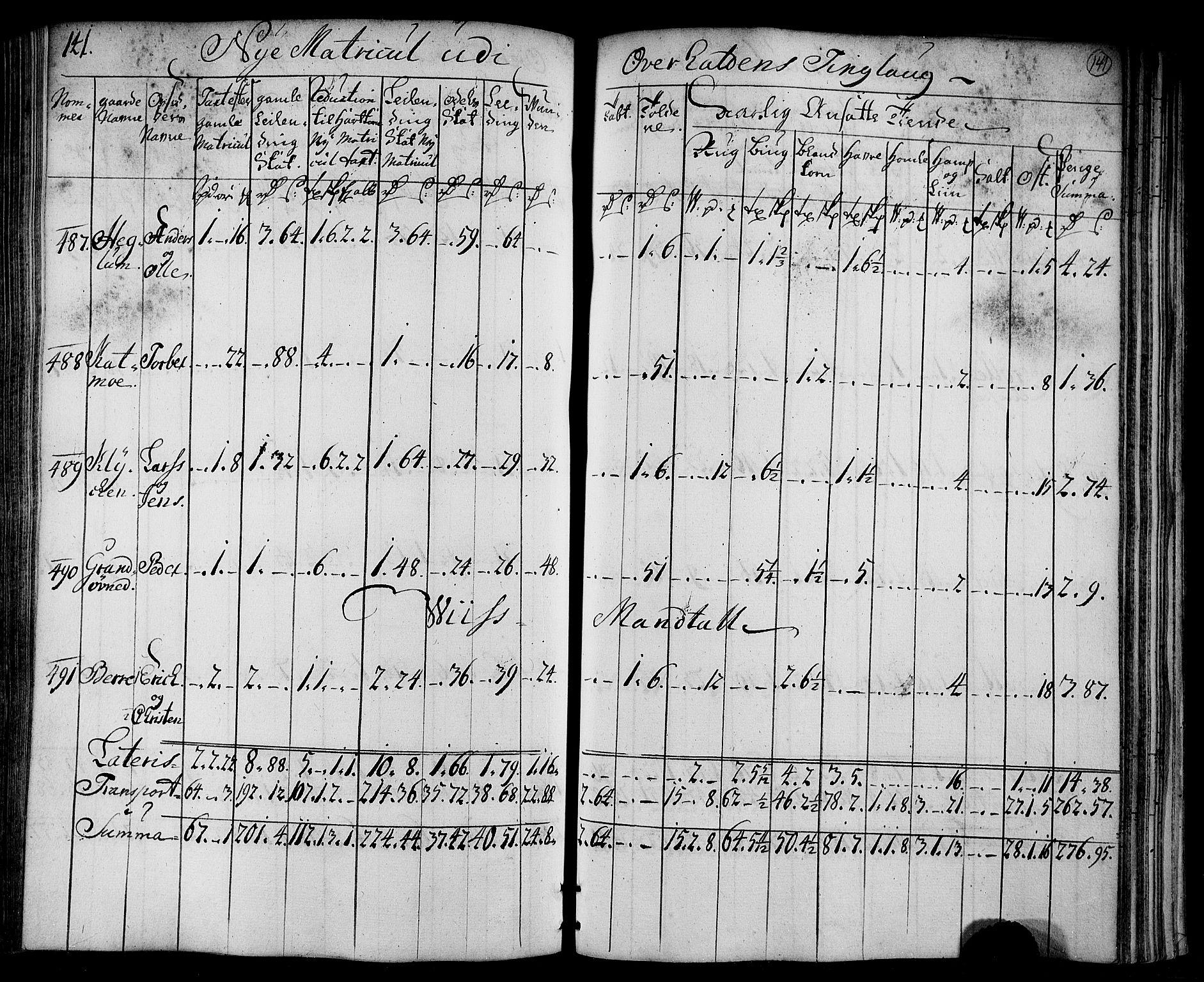 RA, Rentekammeret inntil 1814, Realistisk ordnet avdeling, N/Nb/Nbf/L0169: Namdalen matrikkelprotokoll, 1723, s. 140b-141a