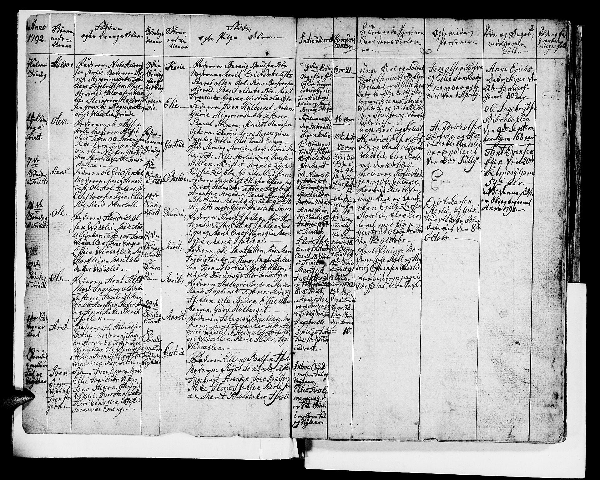 SAT, Ministerialprotokoller, klokkerbøker og fødselsregistre - Sør-Trøndelag, 679/L0921: Klokkerbok nr. 679C01, 1792-1840, s. 2