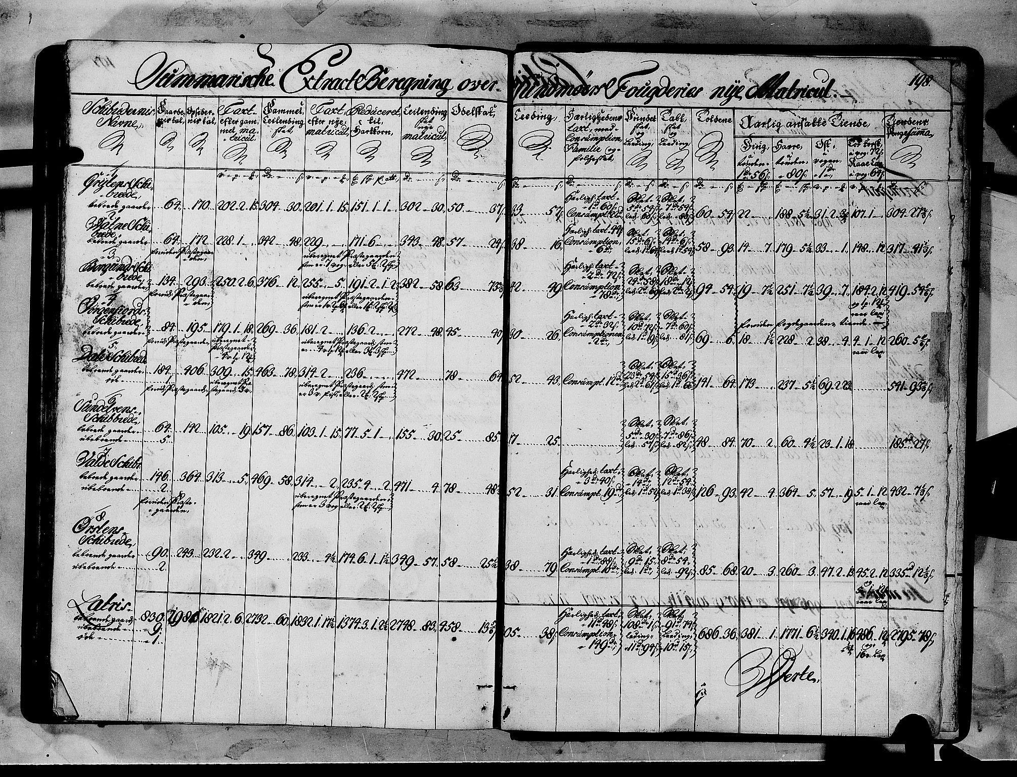 RA, Rentekammeret inntil 1814, Realistisk ordnet avdeling, N/Nb/Nbf/L0151: Sunnmøre matrikkelprotokoll, 1724, s. 197b-198a