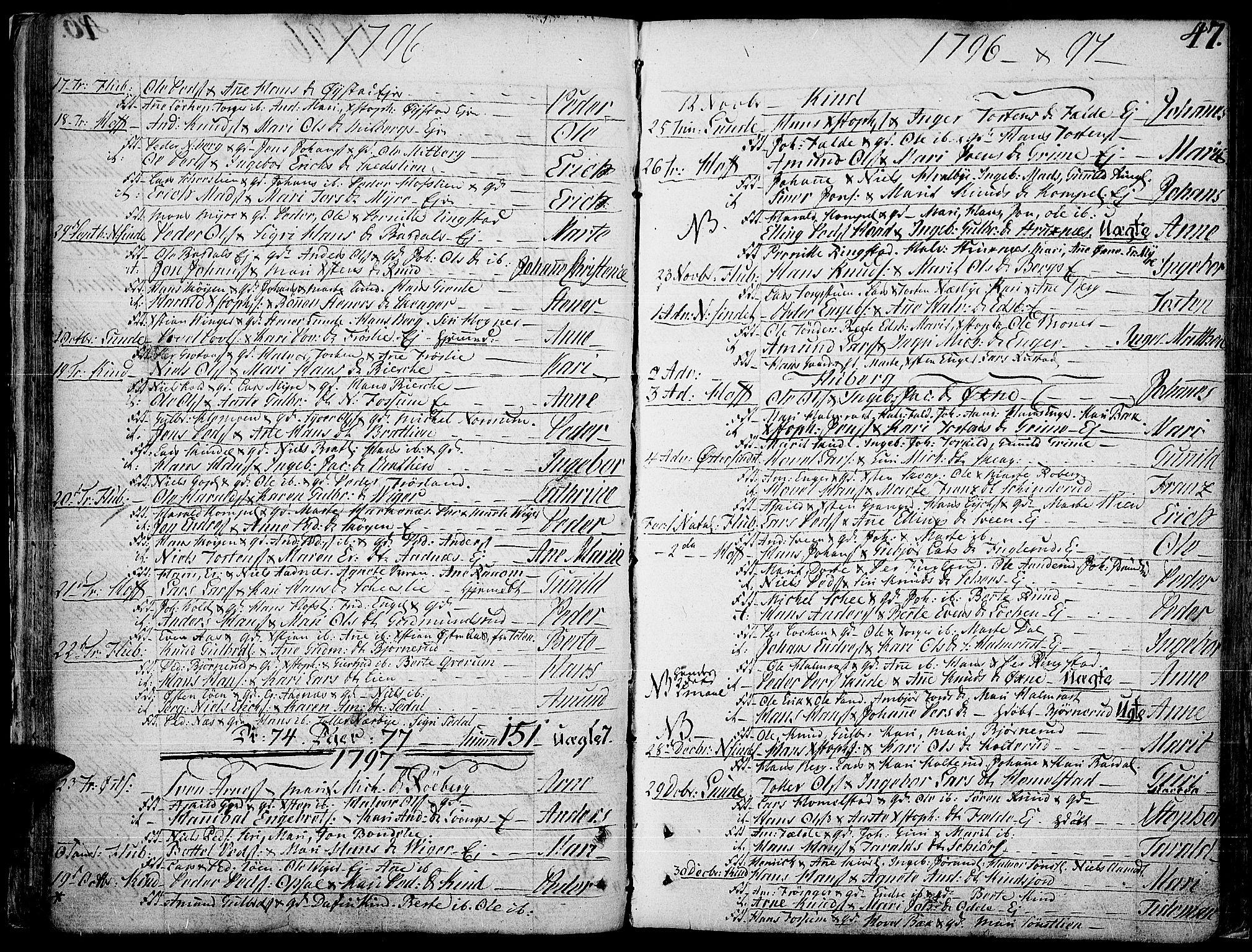 SAH, Land prestekontor, Ministerialbok nr. 6, 1784-1813, s. 47