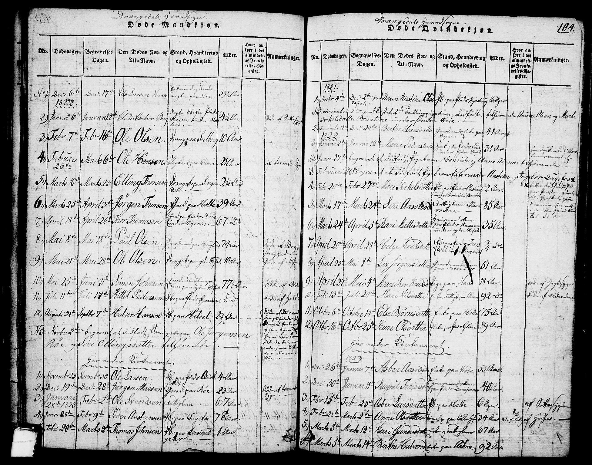 SAKO, Drangedal kirkebøker, G/Ga/L0001: Klokkerbok nr. I 1 /1, 1814-1856, s. 104