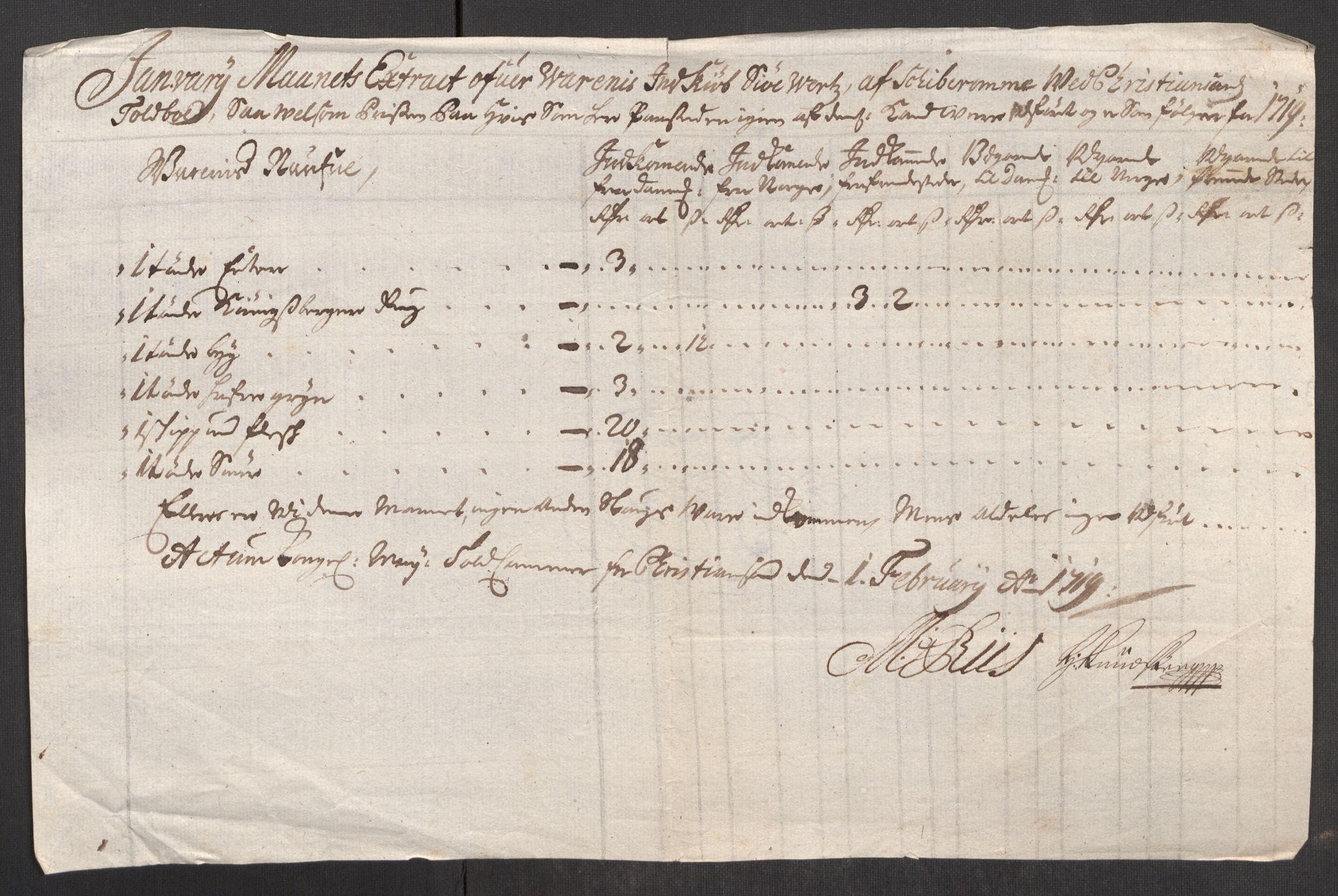 RA, Rentekammeret inntil 1814, Realistisk ordnet avdeling, Oe/L0001: [Ø1]: Priskuranter, 1712-1739, s. 145