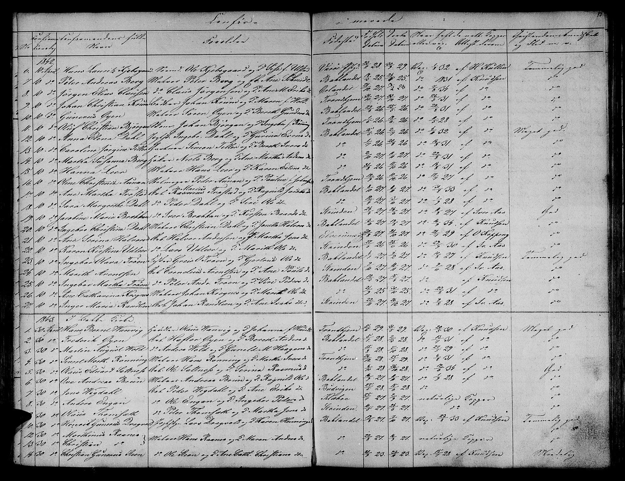 SAT, Ministerialprotokoller, klokkerbøker og fødselsregistre - Sør-Trøndelag, 604/L0182: Ministerialbok nr. 604A03, 1818-1850, s. 82