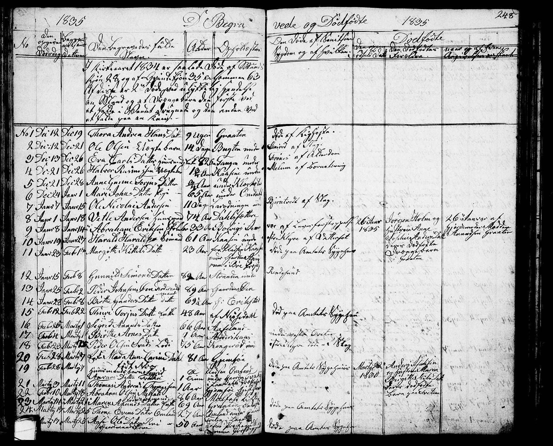 SAKO, Solum kirkebøker, G/Ga/L0002: Klokkerbok nr. I 2, 1834-1848, s. 248