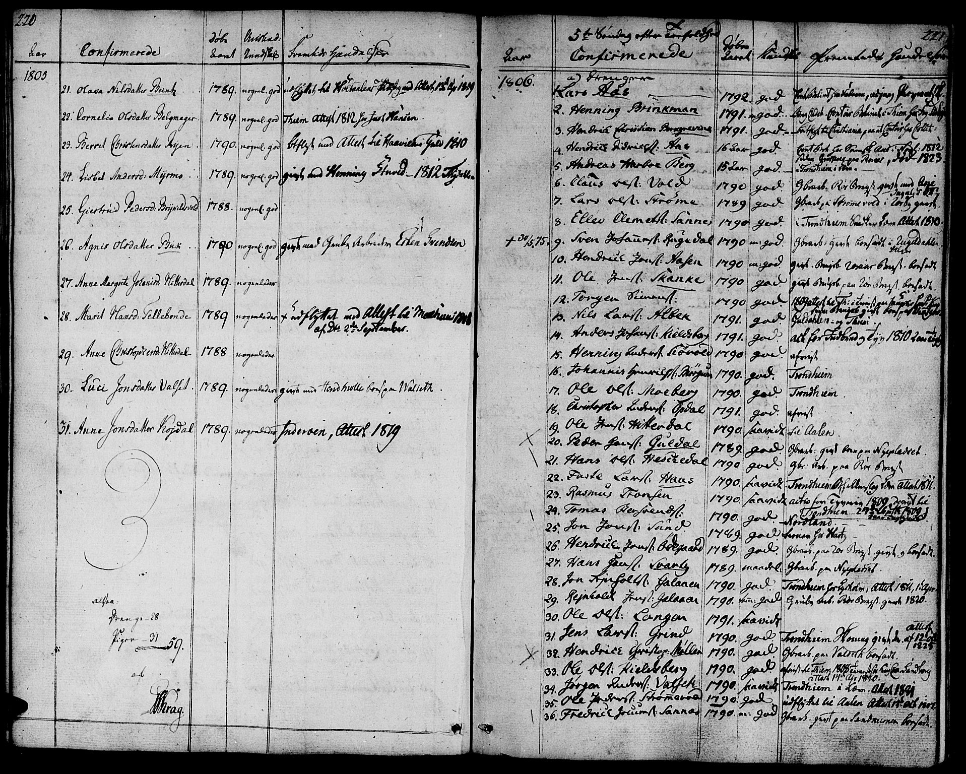 SAT, Ministerialprotokoller, klokkerbøker og fødselsregistre - Sør-Trøndelag, 681/L0927: Ministerialbok nr. 681A05, 1798-1808, s. 220-221