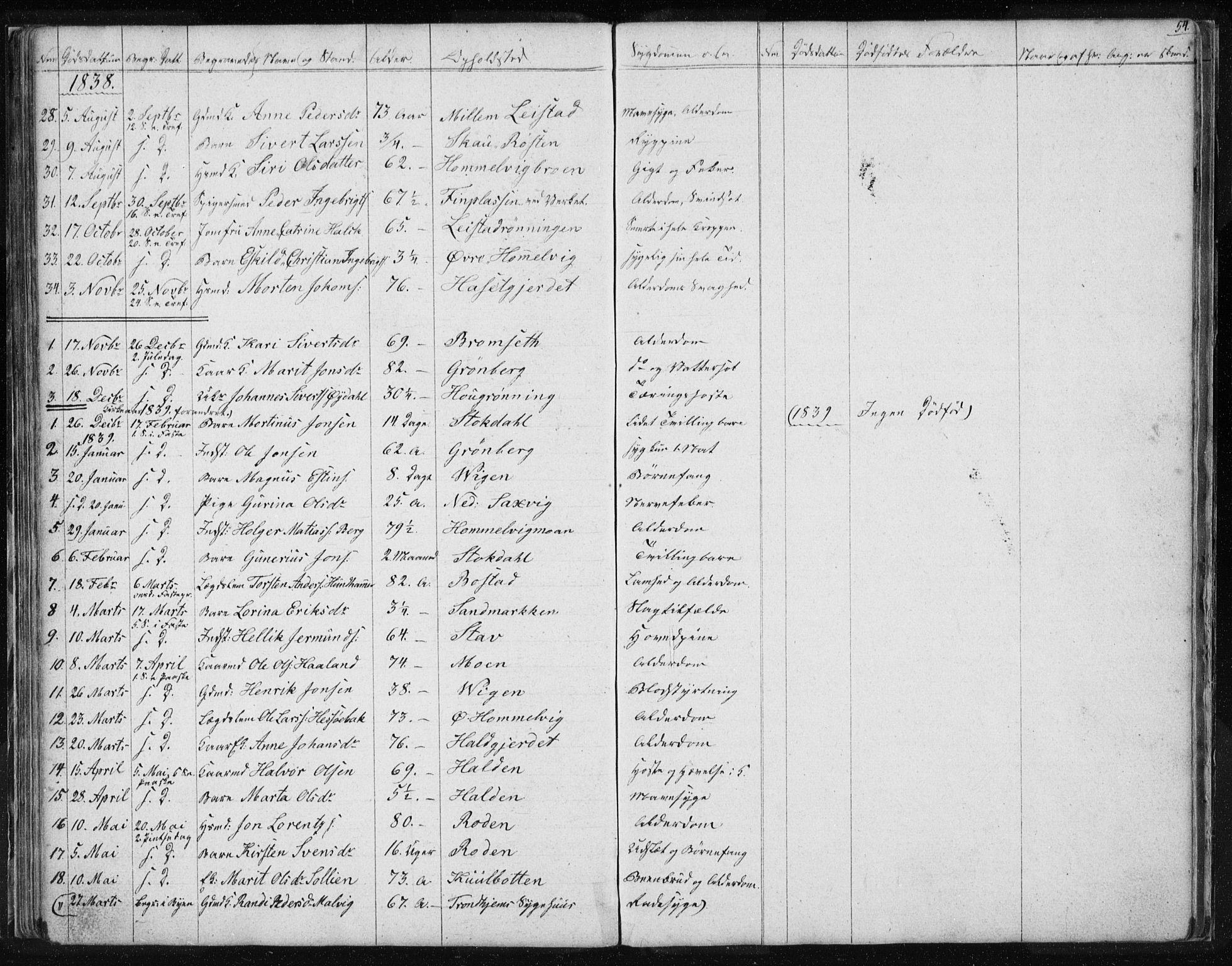 SAT, Ministerialprotokoller, klokkerbøker og fødselsregistre - Sør-Trøndelag, 616/L0405: Ministerialbok nr. 616A02, 1831-1842, s. 54
