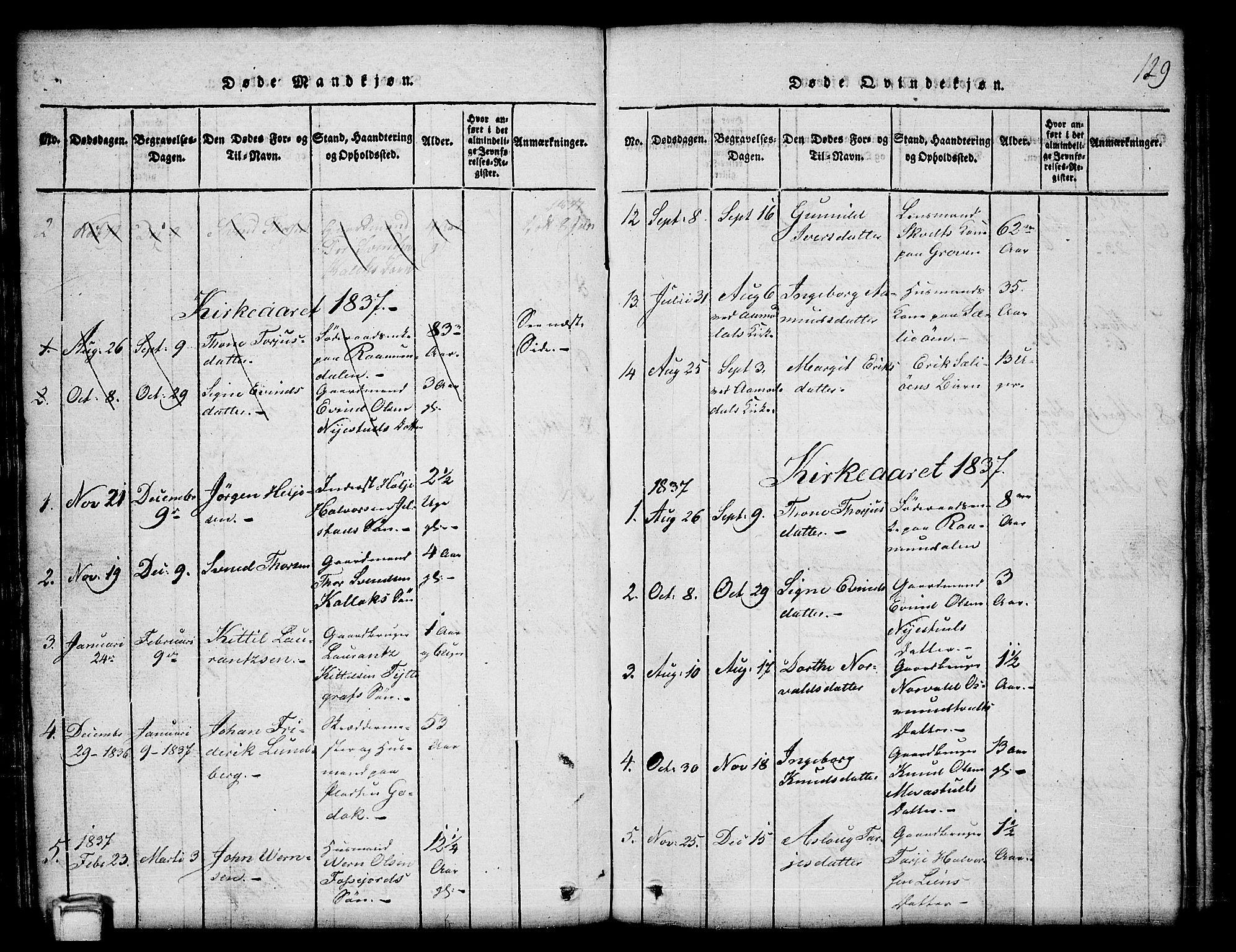 SAKO, Kviteseid kirkebøker, G/Gb/L0001: Klokkerbok nr. II 1, 1815-1842, s. 129