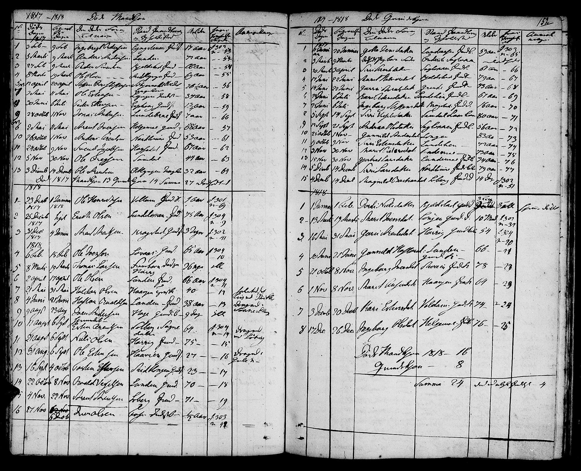 SAT, Ministerialprotokoller, klokkerbøker og fødselsregistre - Sør-Trøndelag, 692/L1108: Klokkerbok nr. 692C03, 1816-1833, s. 152