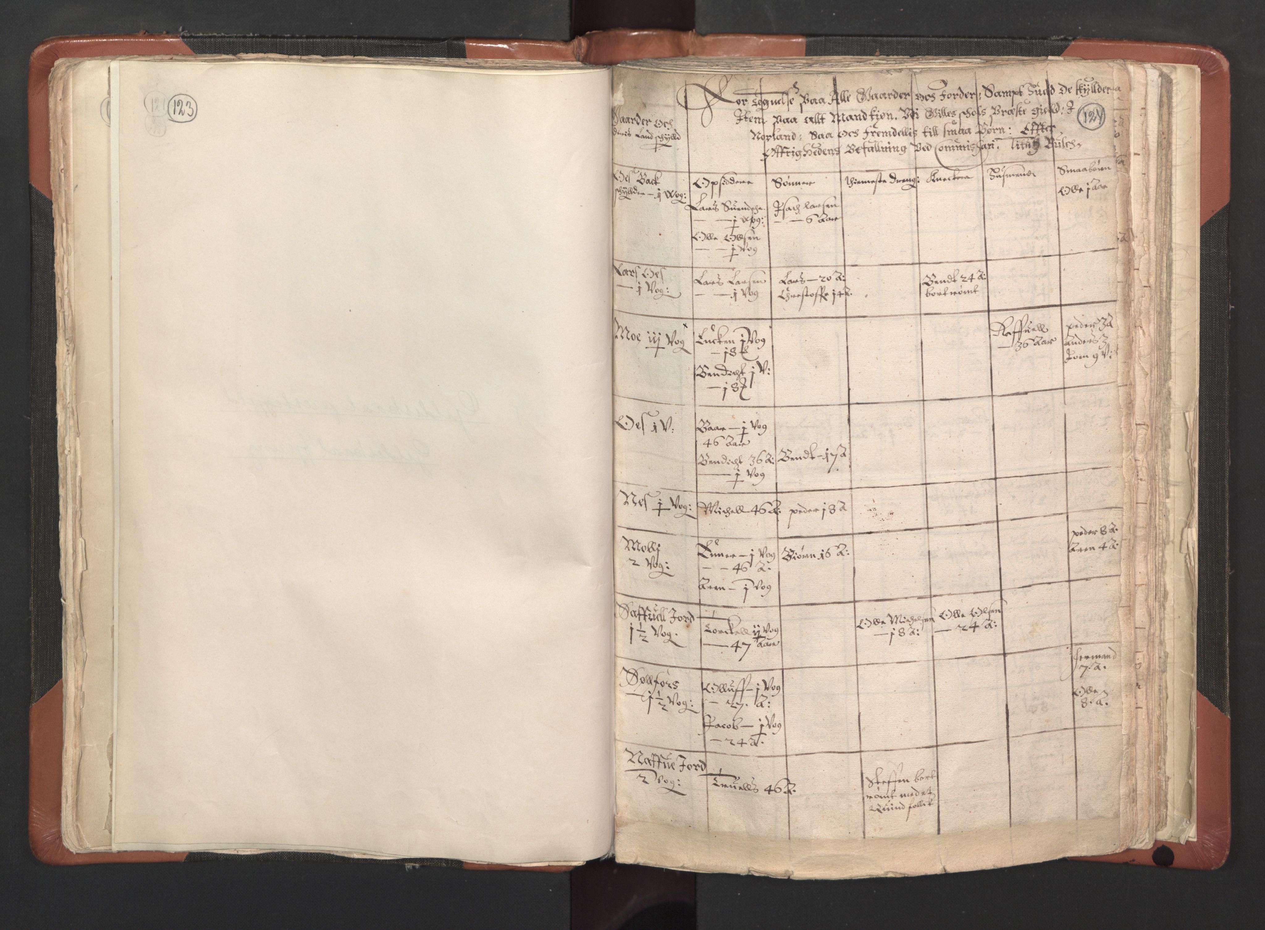 RA, Sogneprestenes manntall 1664-1666, nr. 35: Helgeland prosti og Salten prosti, 1664-1666, s. 123-124