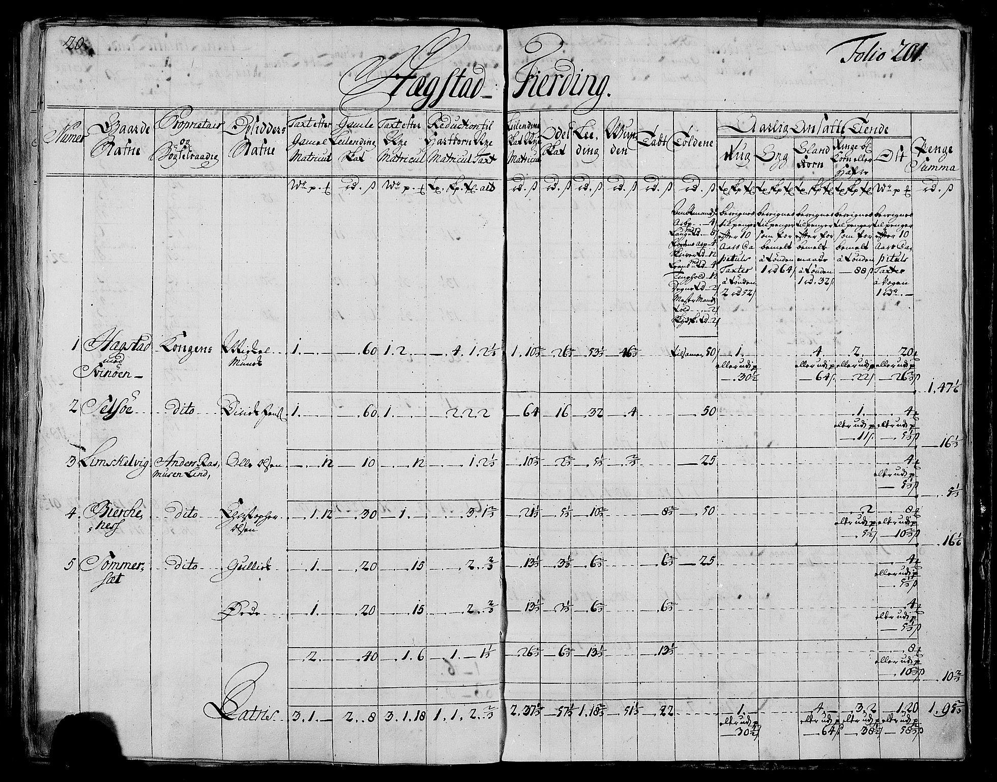 RA, Rentekammeret inntil 1814, Realistisk ordnet avdeling, N/Nb/Nbf/L0173: Salten matrikkelprotokoll, 1723, s. 200b-201a