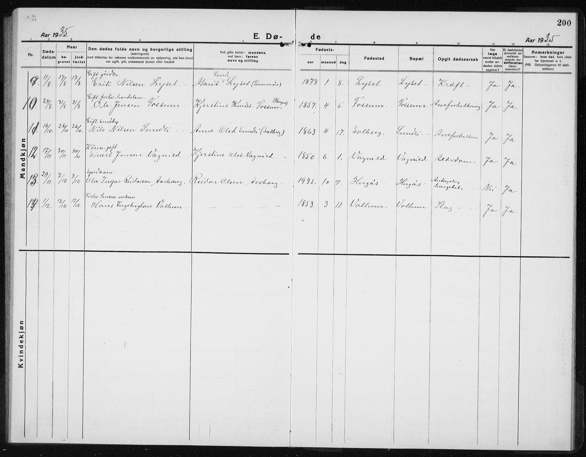 SAT, Ministerialprotokoller, klokkerbøker og fødselsregistre - Sør-Trøndelag, 689/L1045: Klokkerbok nr. 689C04, 1923-1940, s. 200